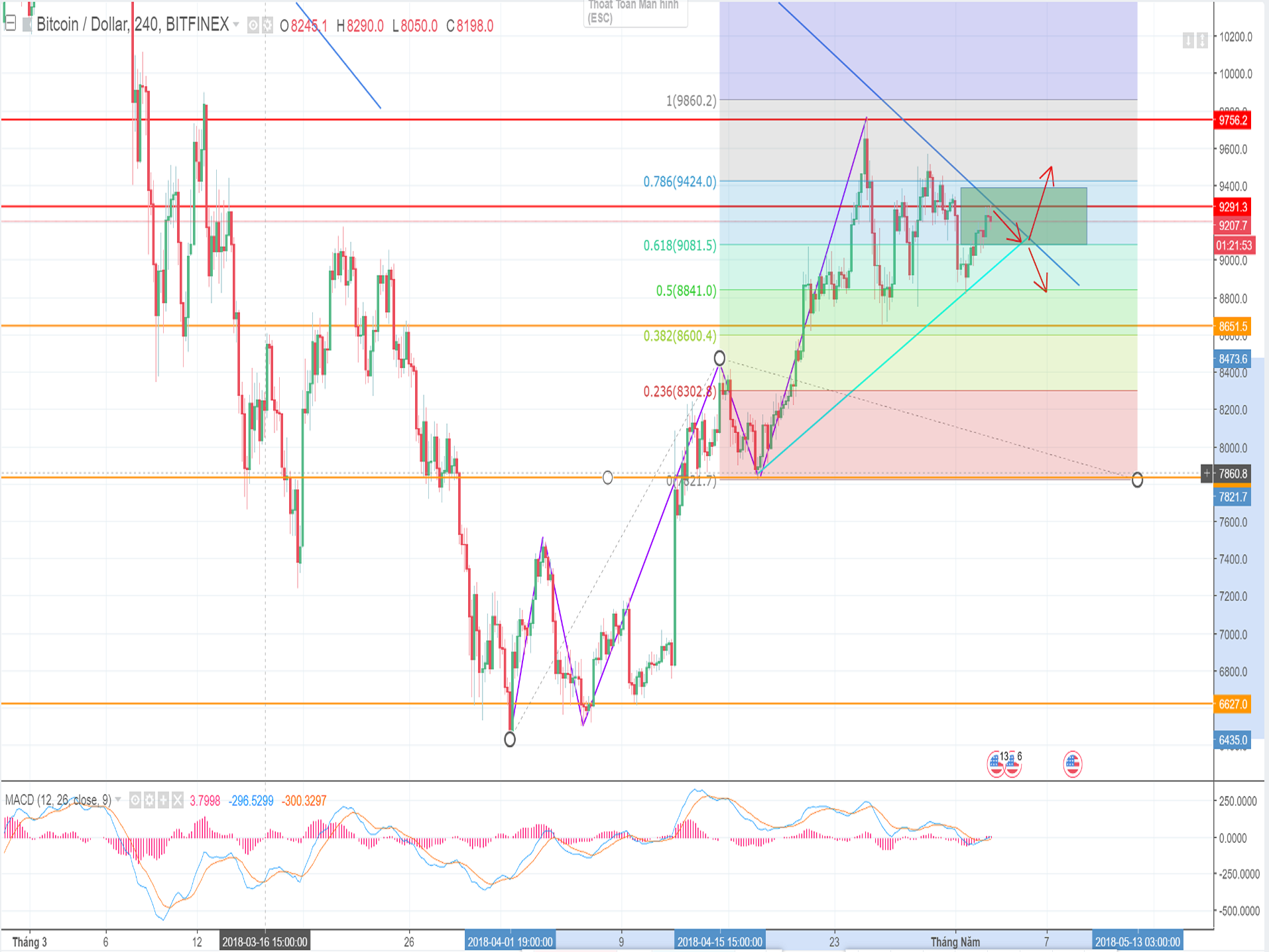 Bitcoin price will fall to the level of $9082 in intraday trading