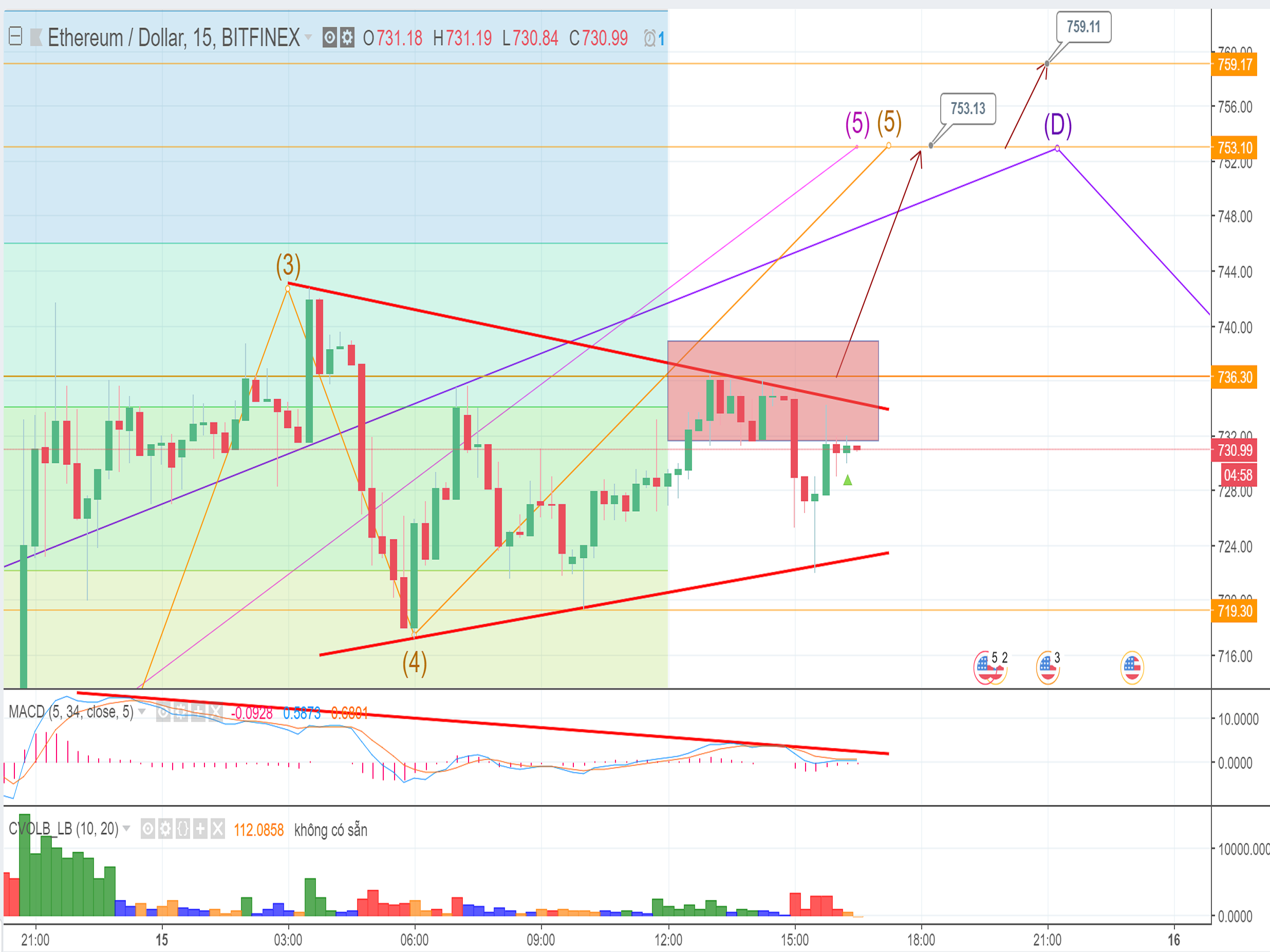 ETH price will tick up to the key level of $753 today (May 15th)
