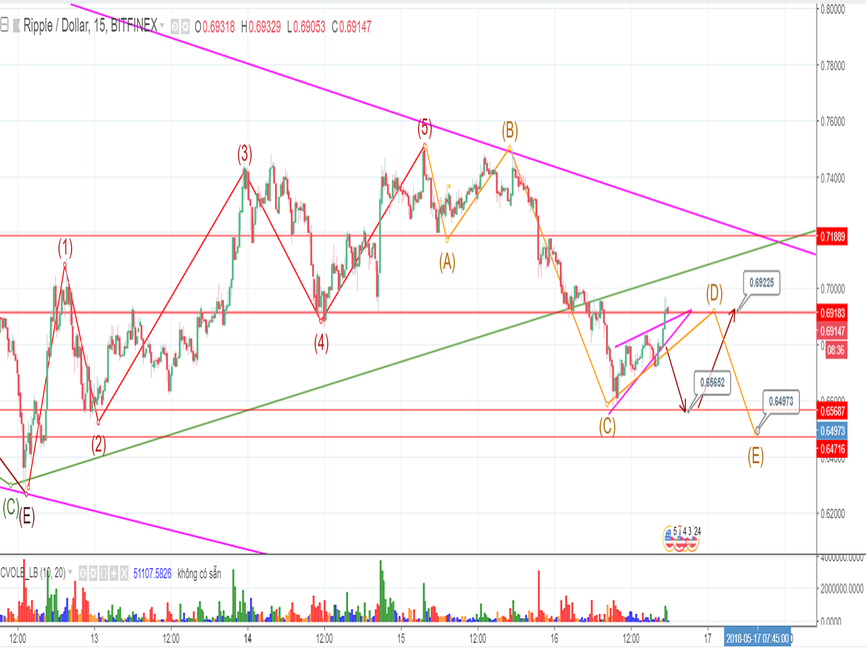 $0.65652 will be the end of Elliott Declining Wave or not?