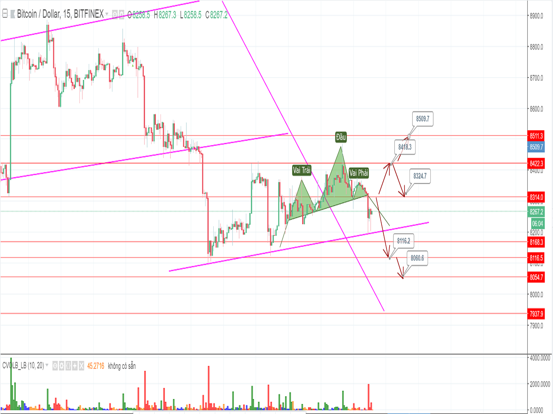Two scenarios for Bitcoin price on Thursday (May 17th)?