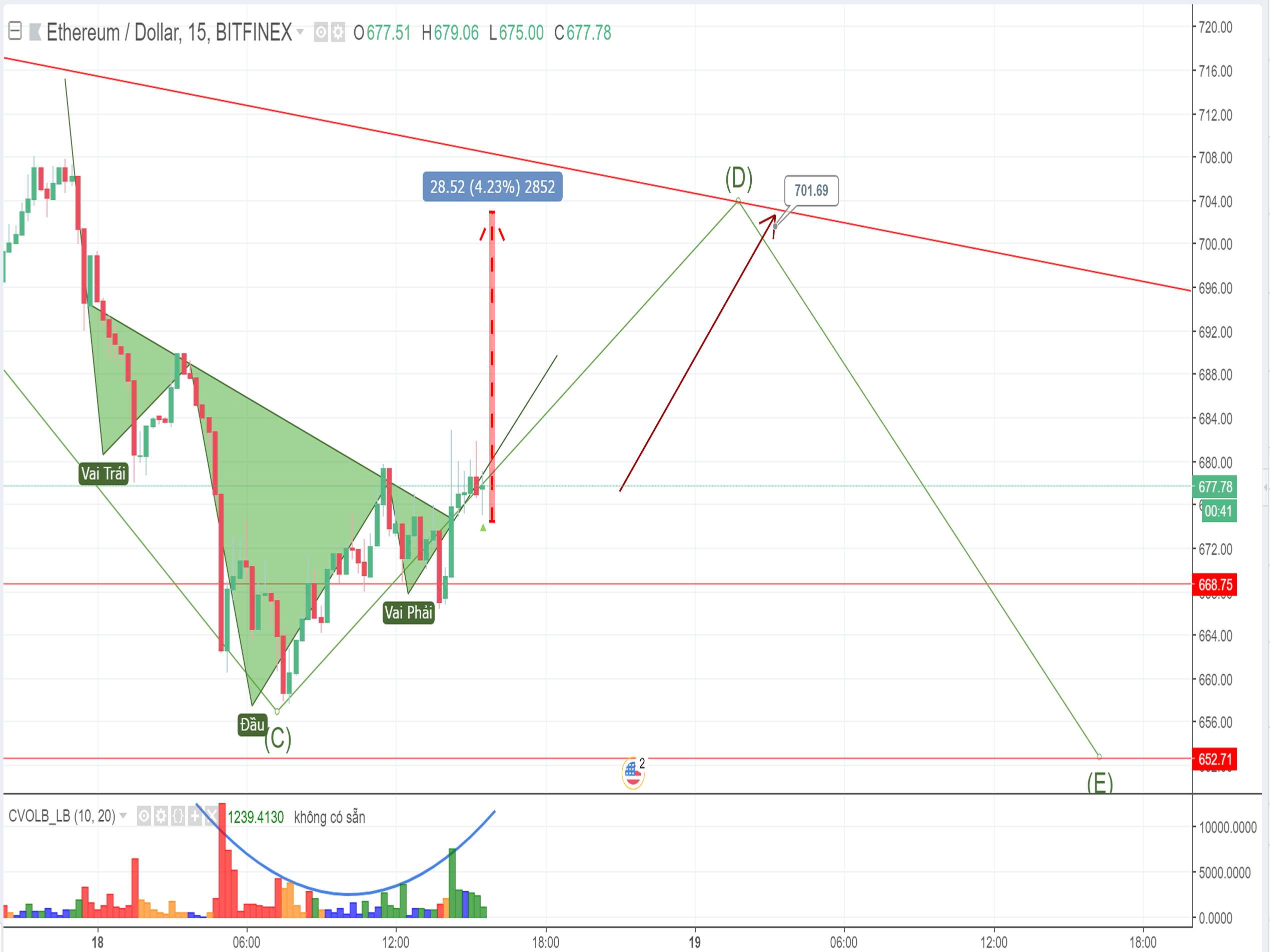 ETH price will re-test the strong resistance level of $701 today (May 18th)