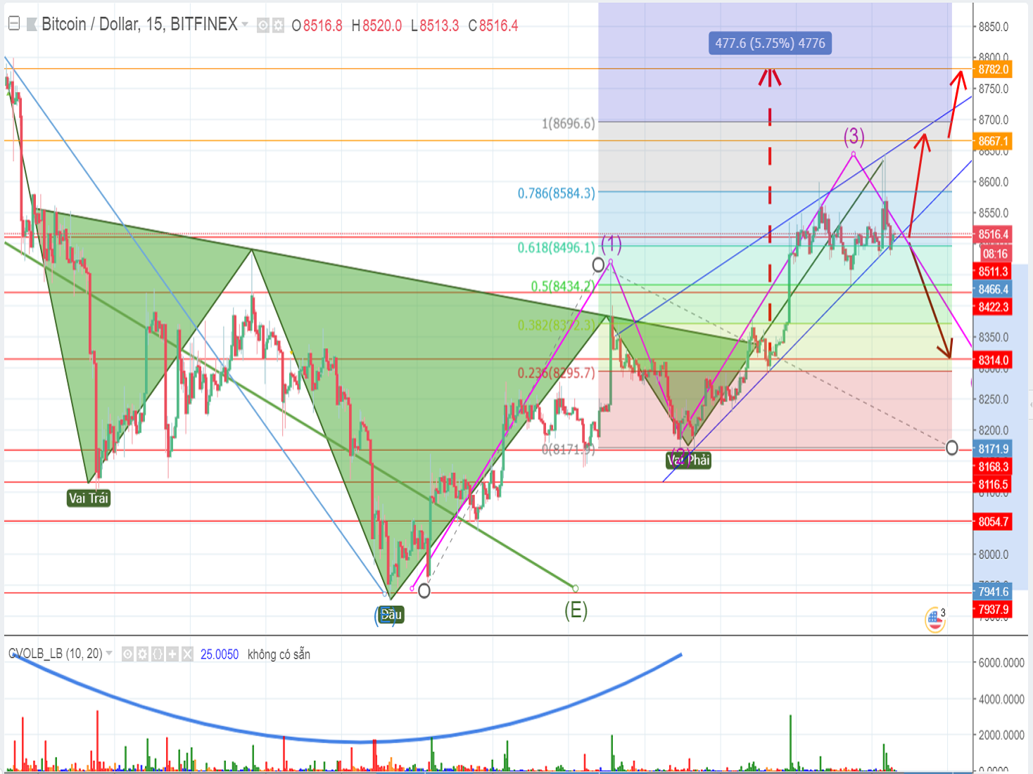$8782 will become the next resistance level of Bitcoin price