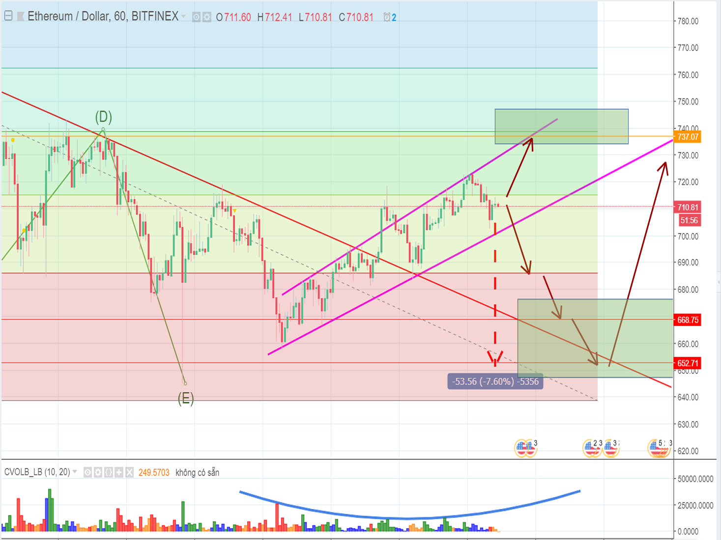 ETH price has started the Elliott Impulsive Wave or not?