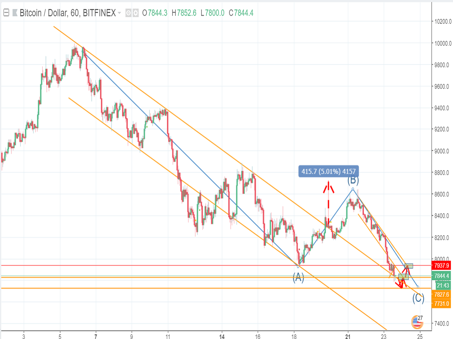Bitcoin price is experiencing a surprise downtrend (May 23rd)