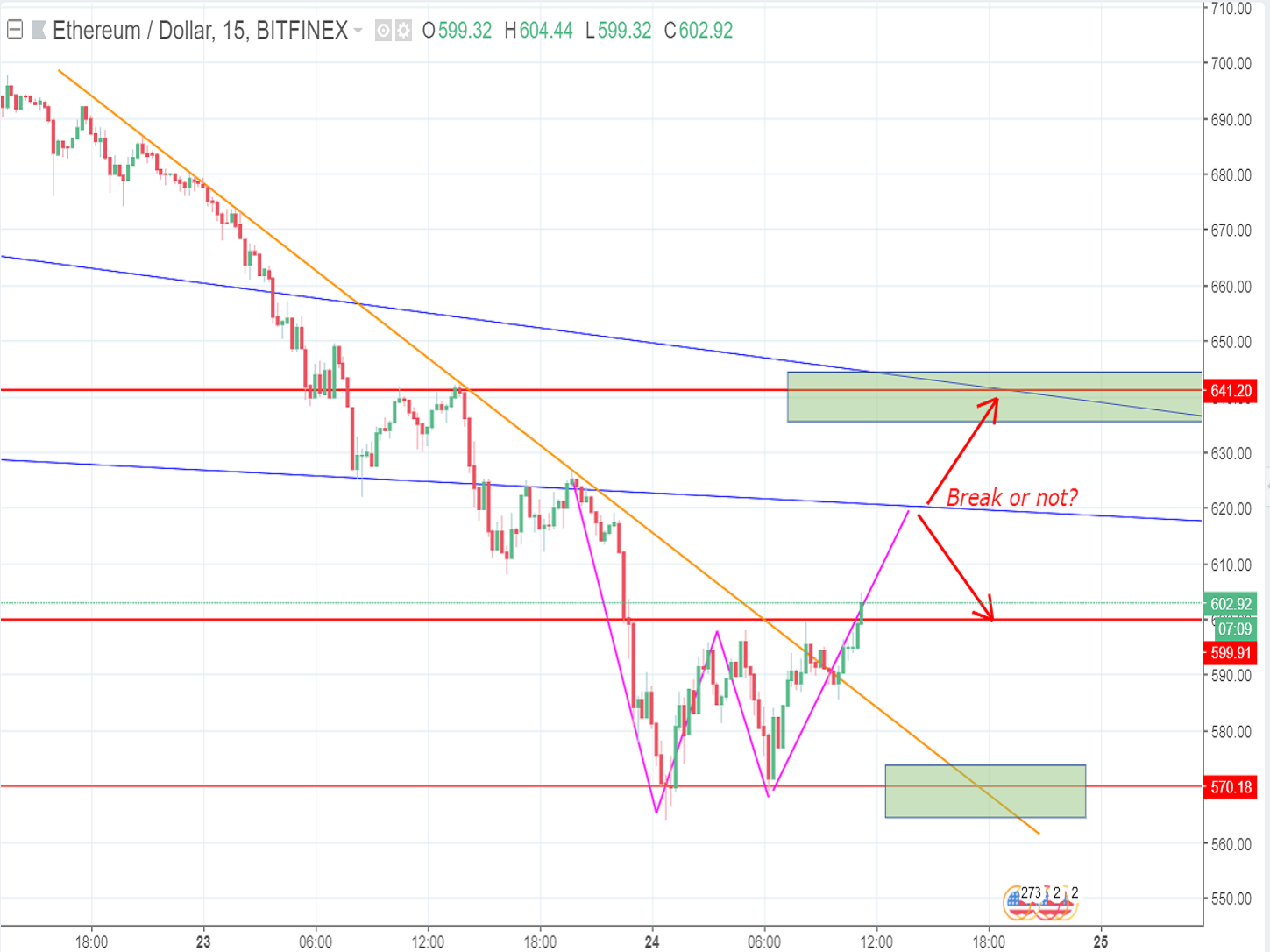 Bitcoin and ETH price will soon recover after a strong downtrend (May 24th)