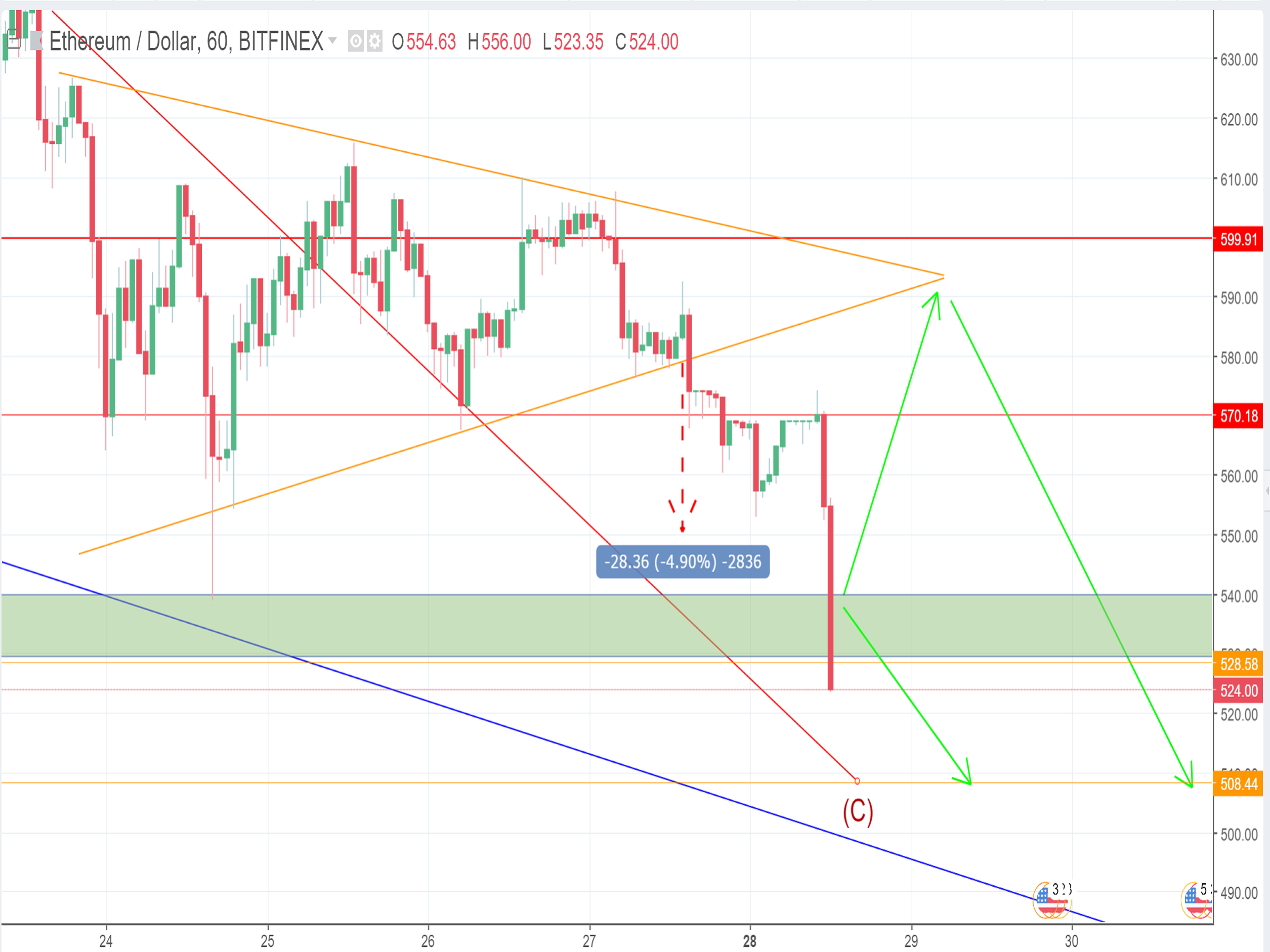 Can ETH price stop its downtrend at $508?