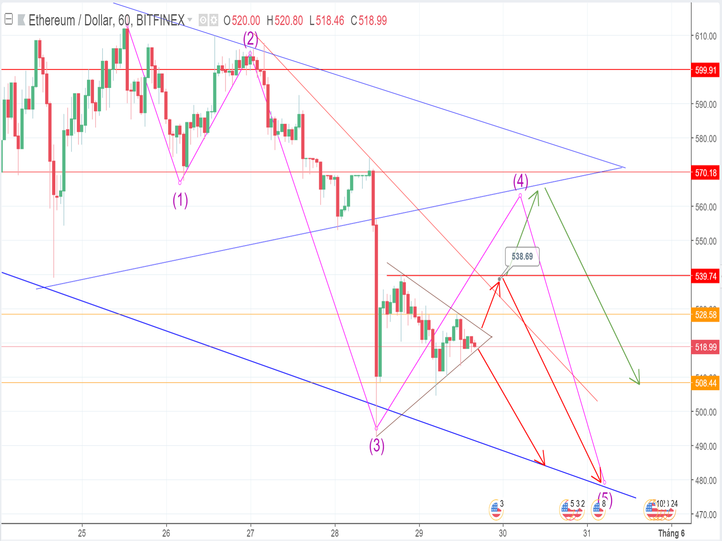The selling force is still posing a big threat to ETH price (May 29th)