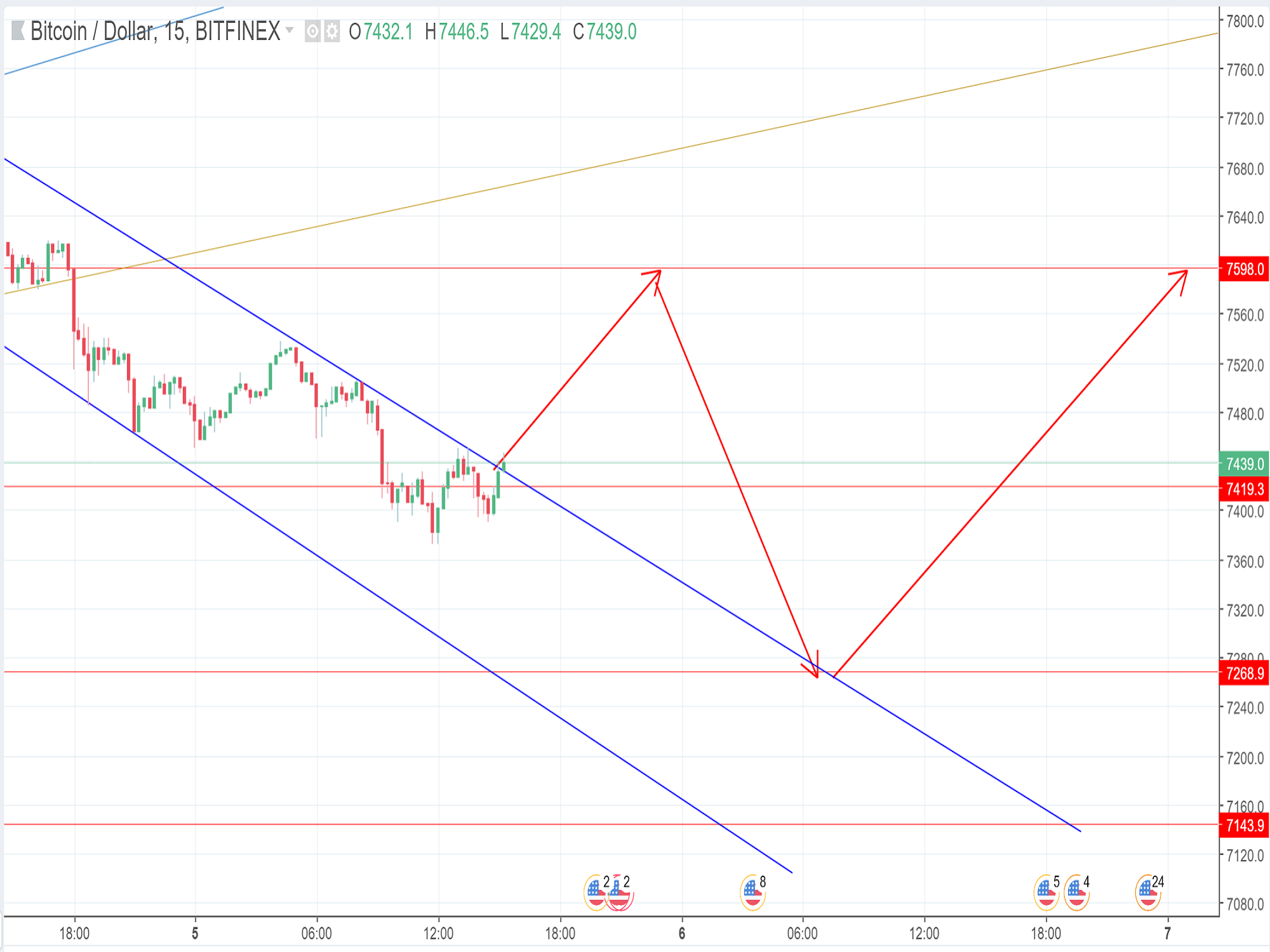 Technical Analysis BTCUSD 05/06/2018