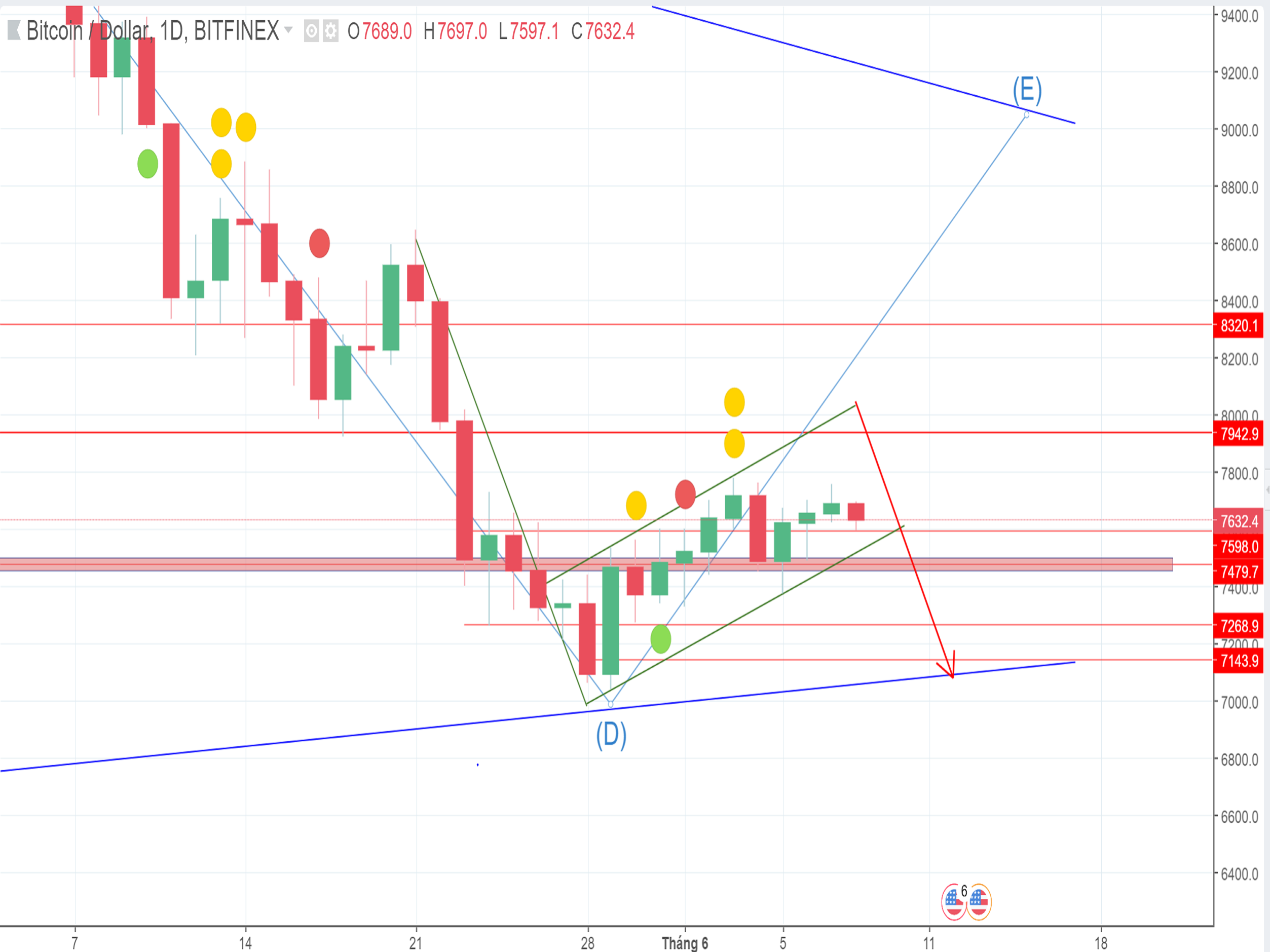 Bitcoin price: Technical Analysis on June 8th