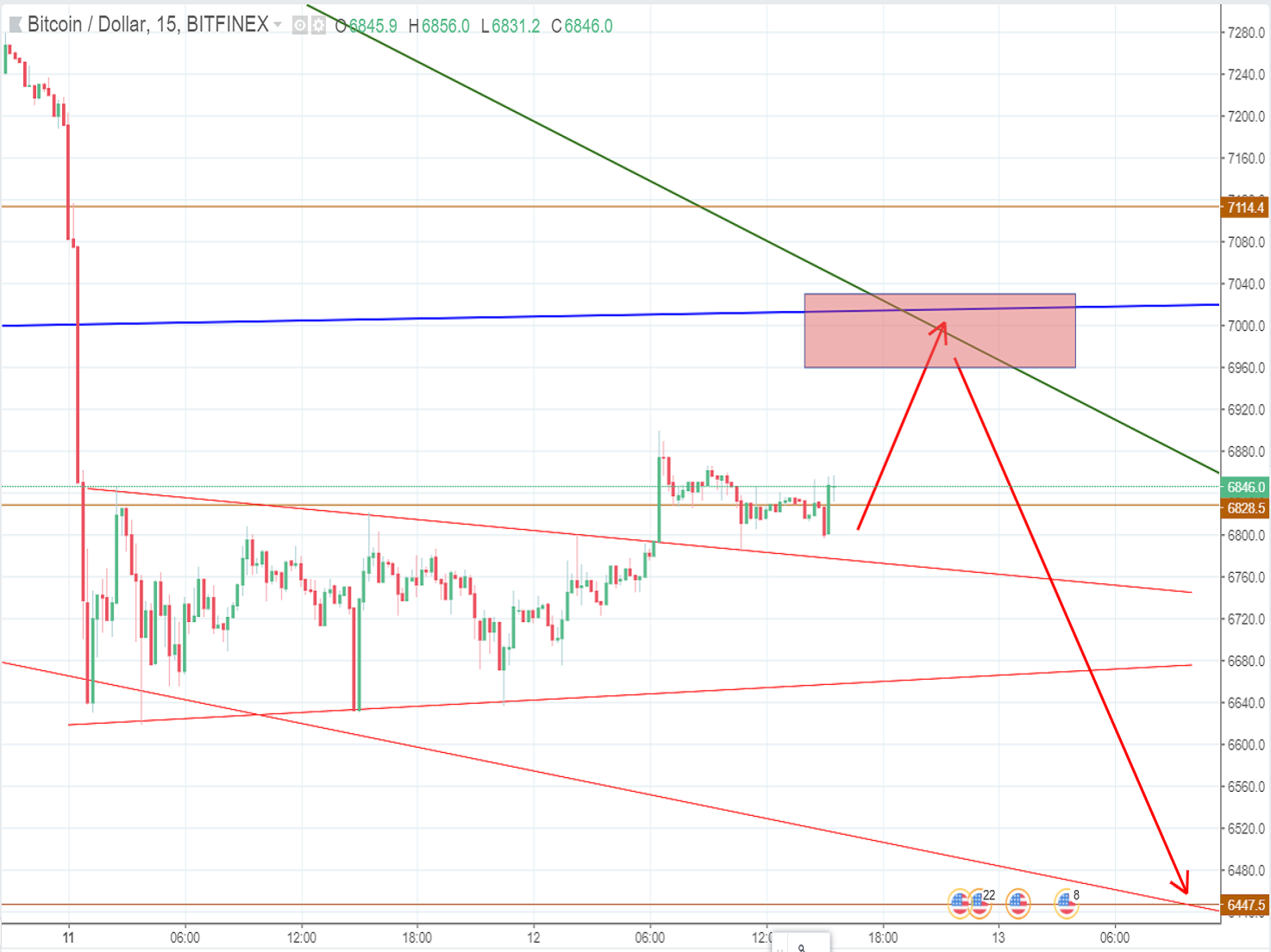 Bitcoin price (June 12th): The bear continues to overshadow the bull