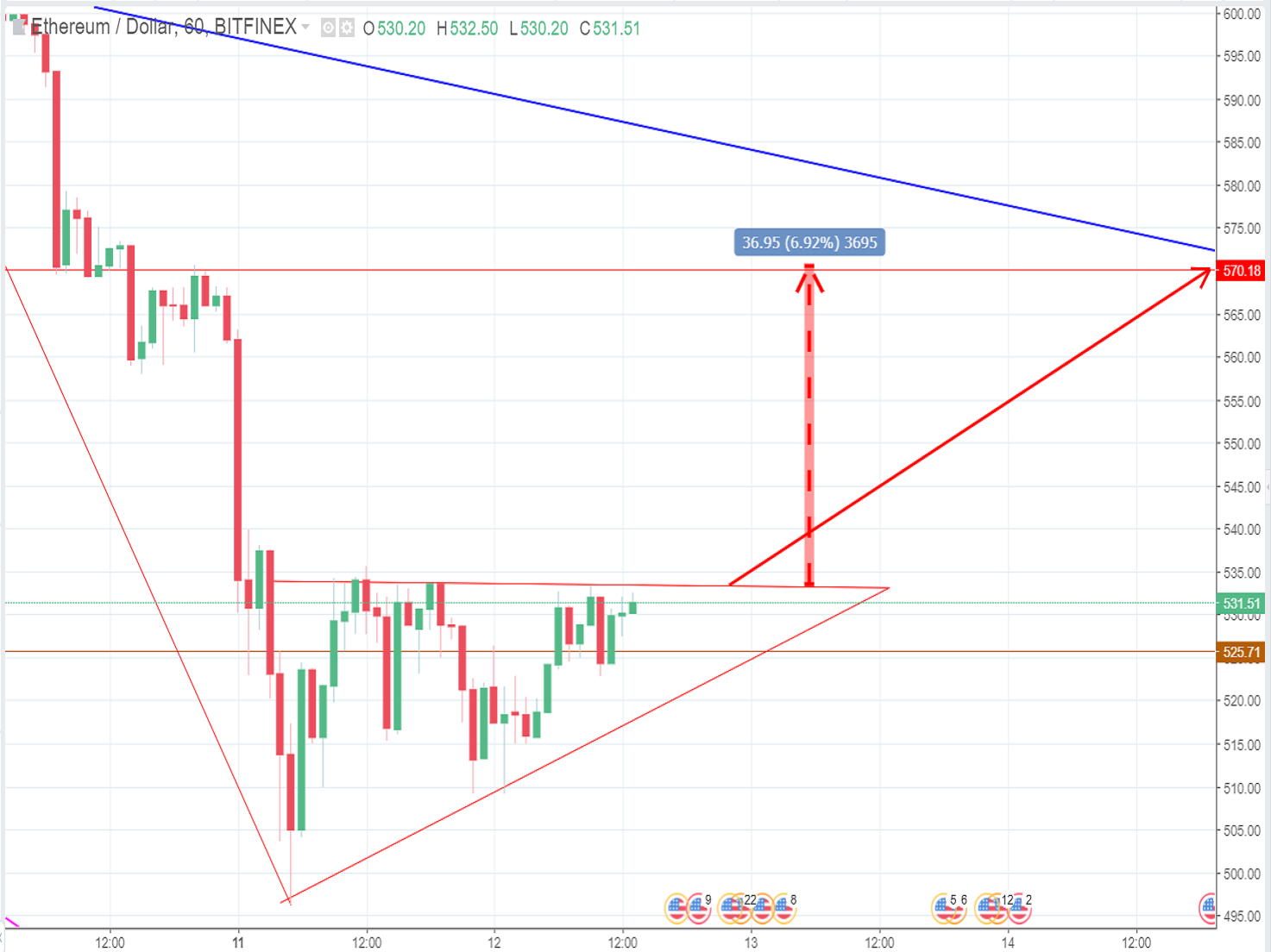 ETH price Tuesday (June 12th): Waiting for a bullish breakout?