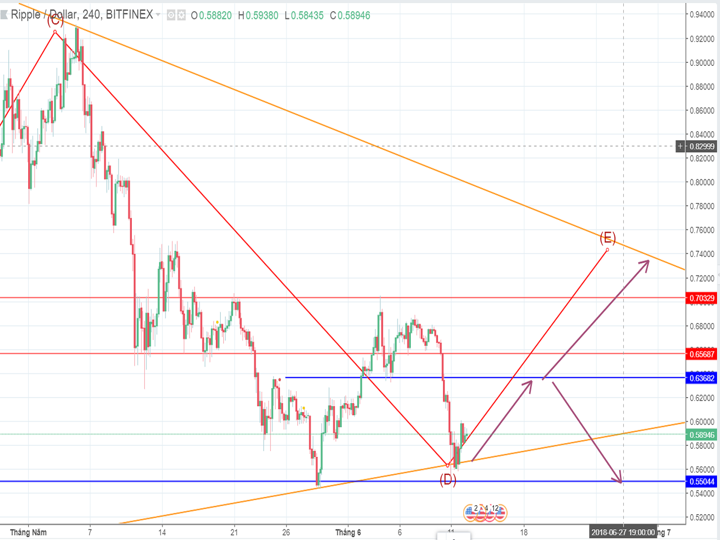 Ripple price (June 12th): More signals ahead