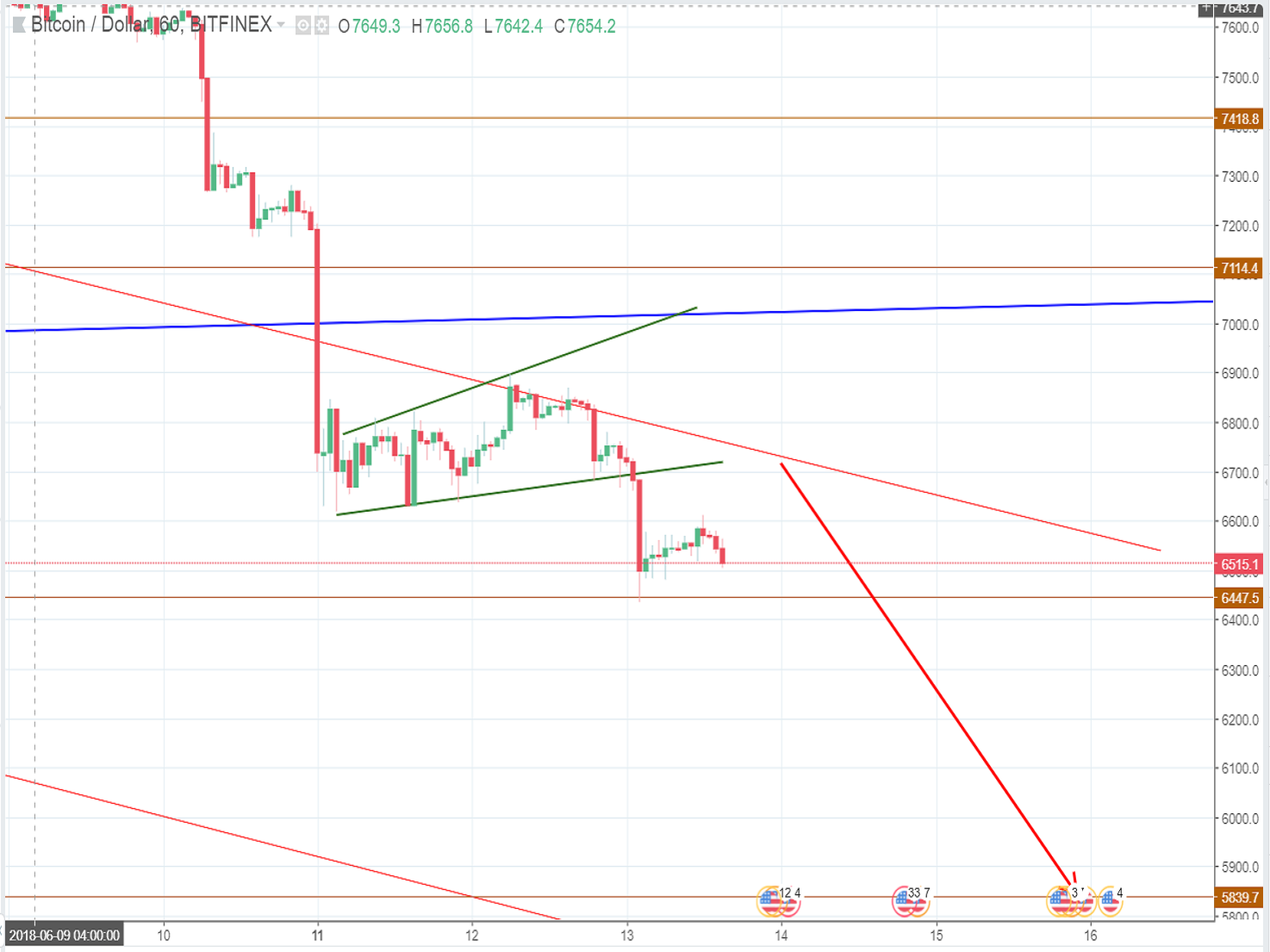 Bitcoin price on Wednesday (June 13th)