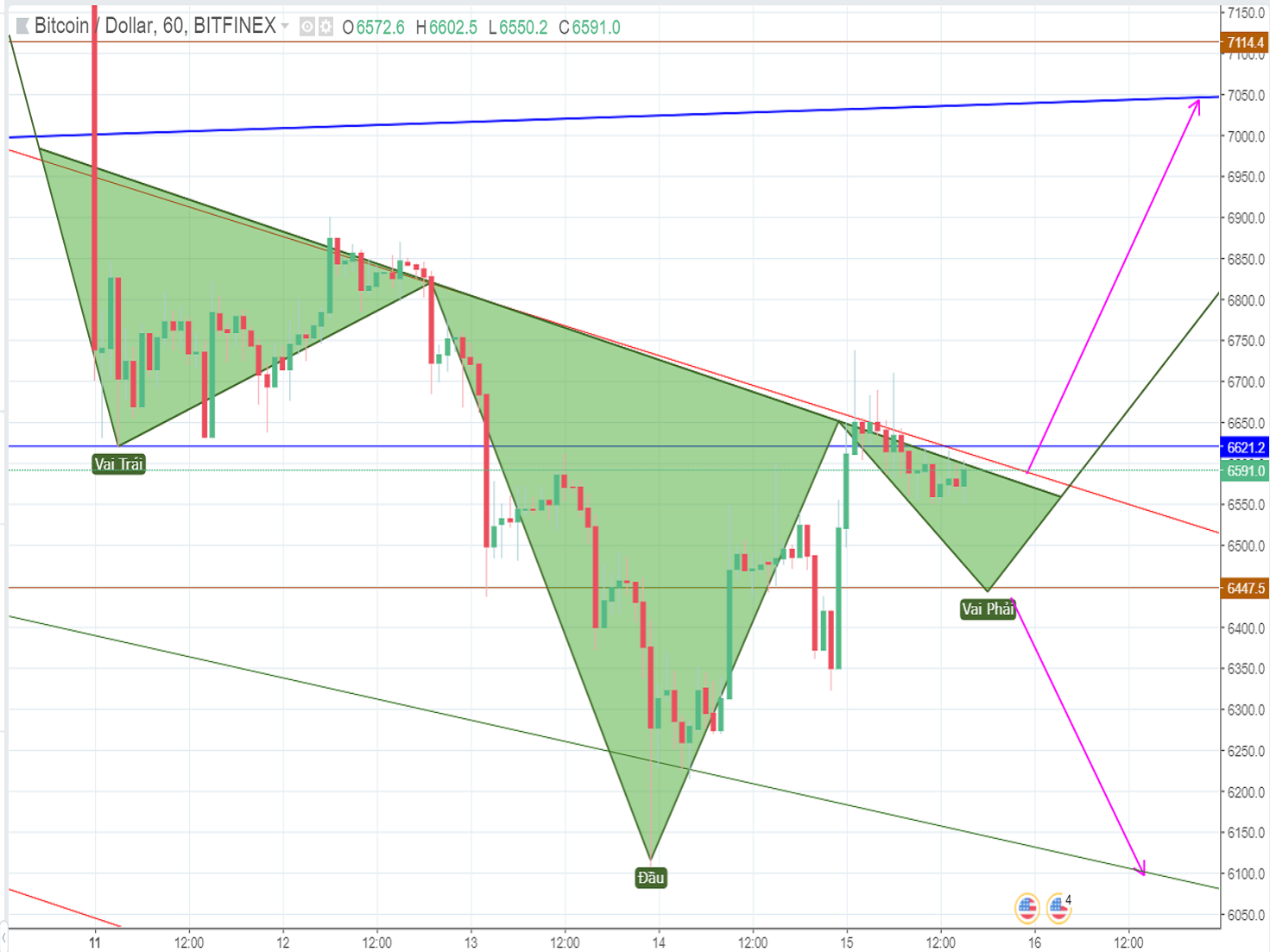Bitcoin price analysis on Sunday (June 15th): Positive news from SEC push the Bitcoin price up