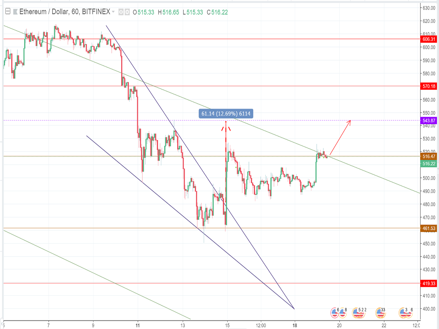 Ethereum price forecast (June 19th): A continuing bullish trend is awaiting ahead