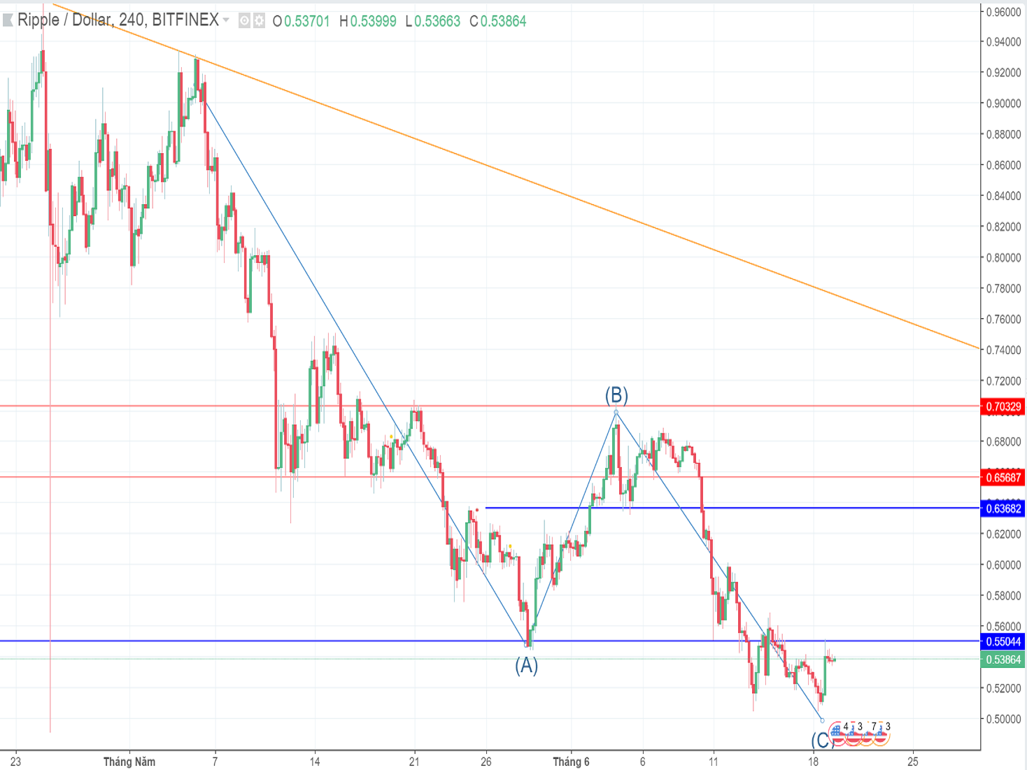 Ripple price forecast (June 19th to June 24th): A sparkle on the crypto market