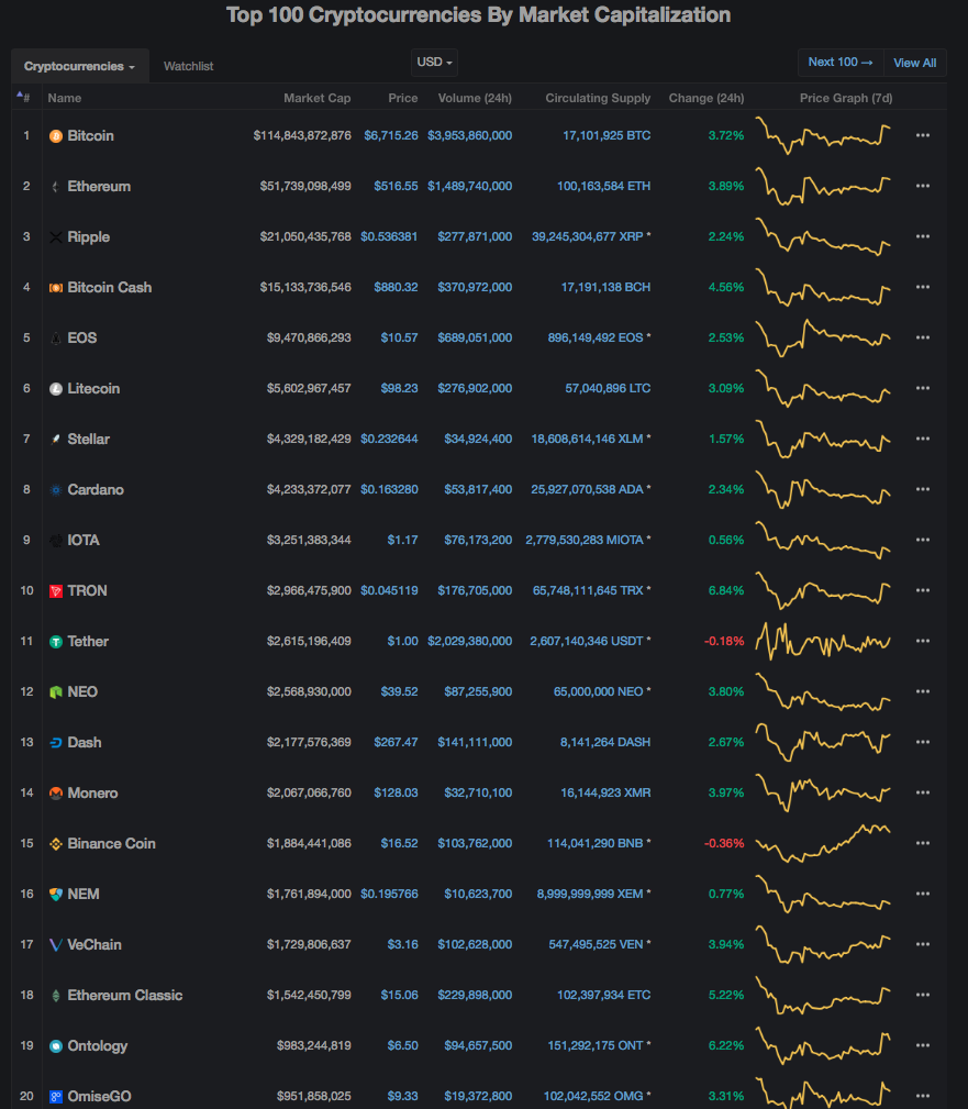 binance, coincheck, nem, binance coin, bnb, coinmarketcap, exchange platform