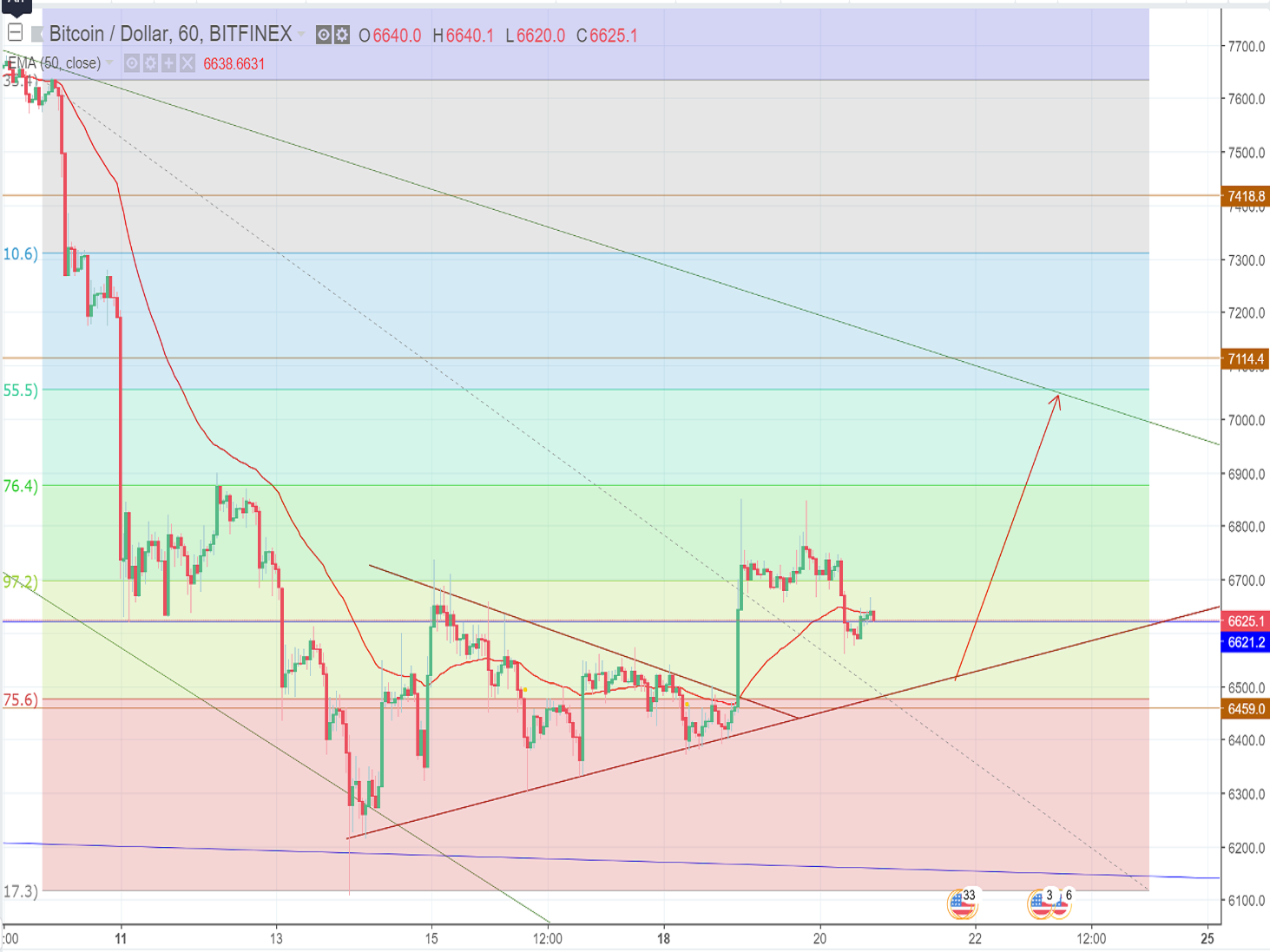 Bitcoin price analysis and forecast (Wednesday, June 20th): Green light on the crypto market
