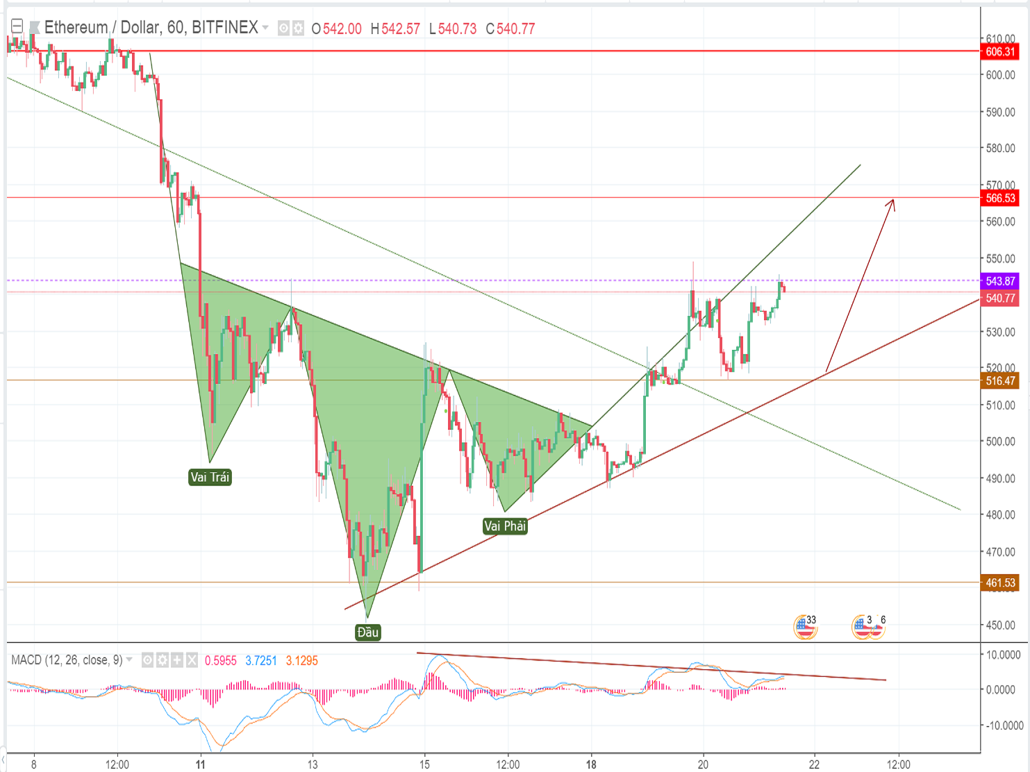 ETH price analysis and forecast on Thursday (June 21st): ETH price has been able to secure some momentum