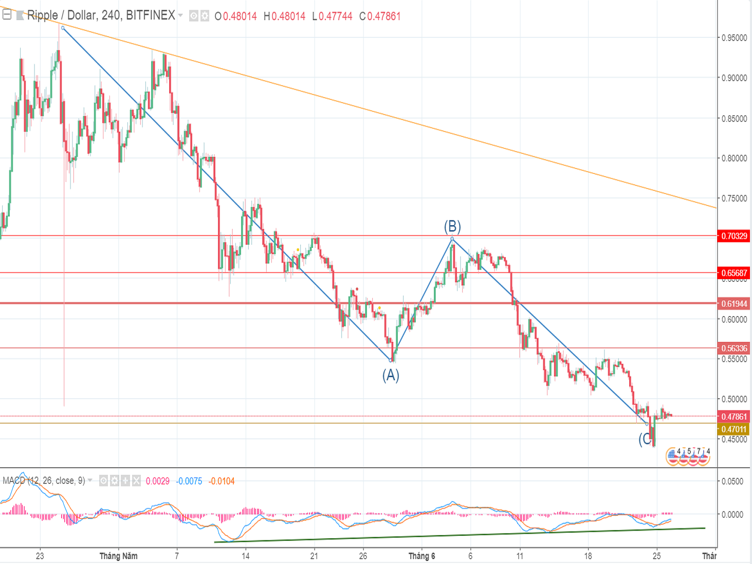 Ripple price analysis and forecast (June 26th): The lowest price recorded in 2018