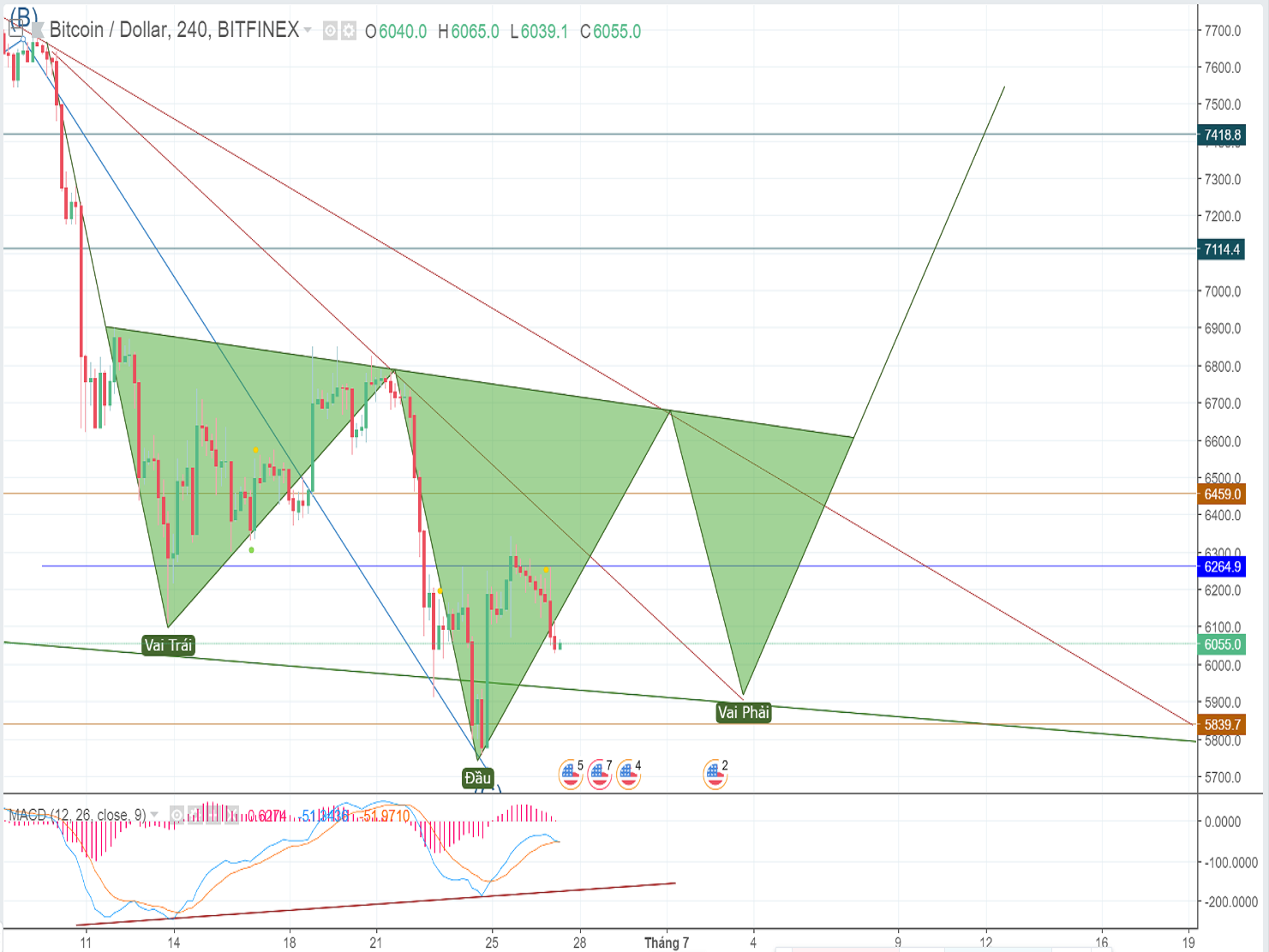 Bitcoin price analysis and forecast (June 27th): Red lights cast shadow over crypto market