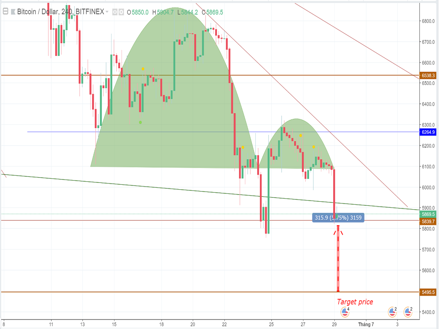 Bitcoin price forecast and analysis:A bearish explosion is waiting ahead