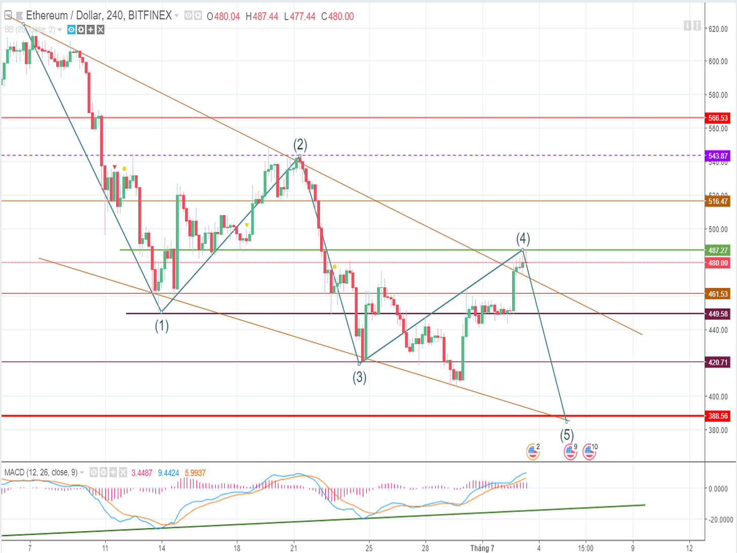 ETH price analysis and forecast on Tuesday (July 3rd): Bearish momentum is becoming weaker