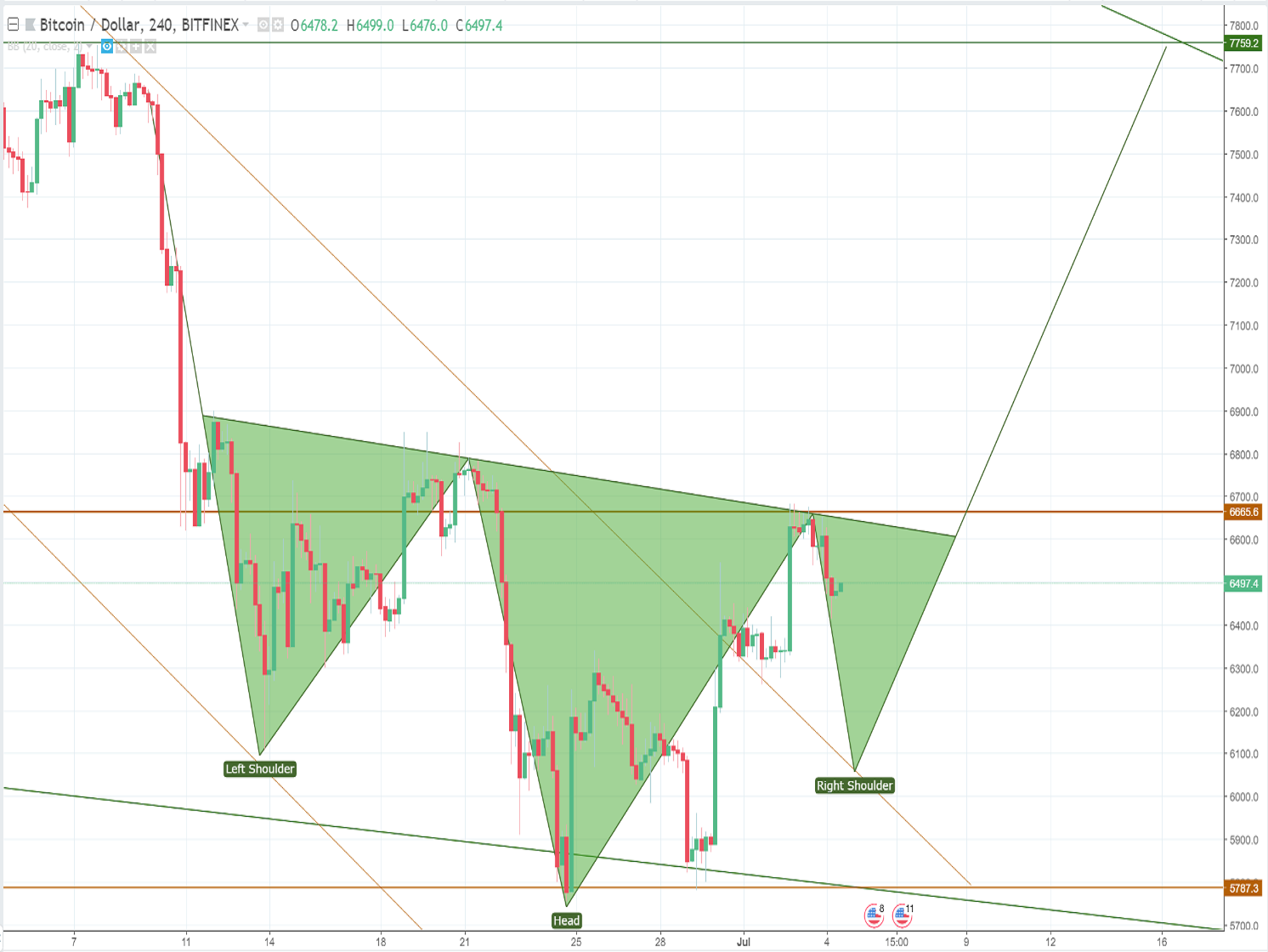 Bitcoin price analysis and forecast (July 4th): $7759 is the next Bitcoin target