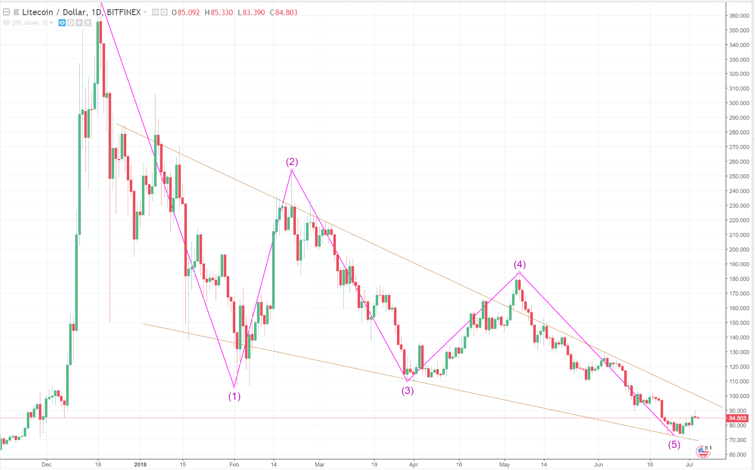 Litecoin price, Litecoin price analysis, Litecoin price forecast, USD, cryptocurrency, top 10 crypto price, major cryptocurrency