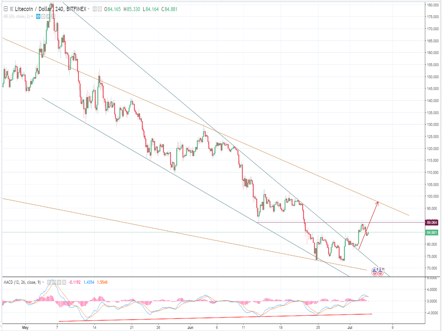 Litecoin analysis and forecast (July 4th): Green light on cryptocurrency market
