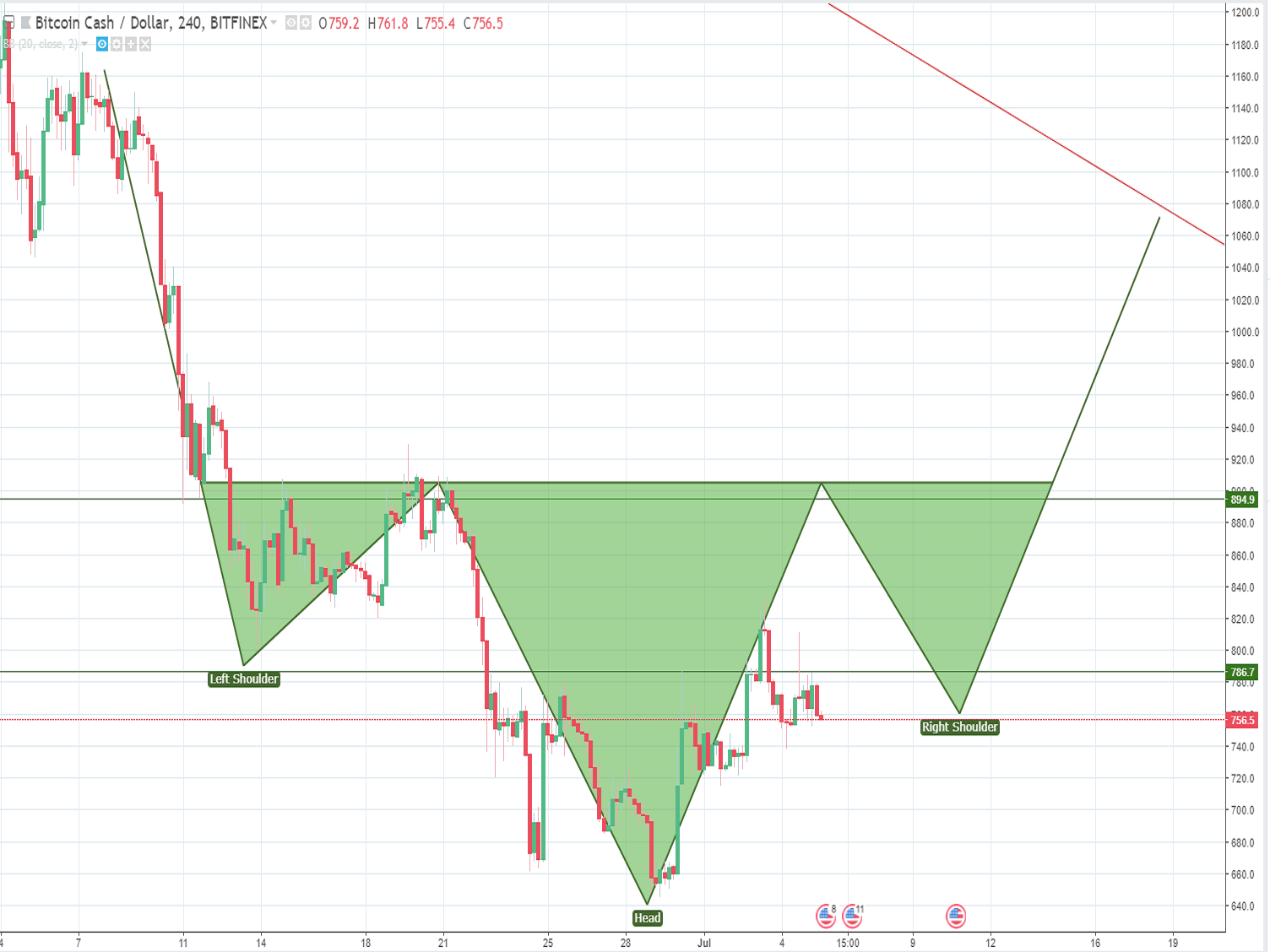 Bitcoin cash price analysis and forecast (July 5th): A bullish trend awaiting