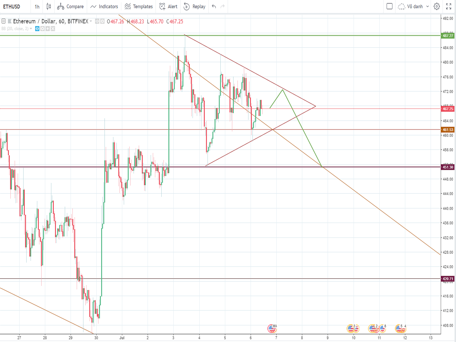 Ethereum price analysis and forecast (Friday, July 6th): Ethereum (ETH) price is moving in the narrow range, next move is a downtrend