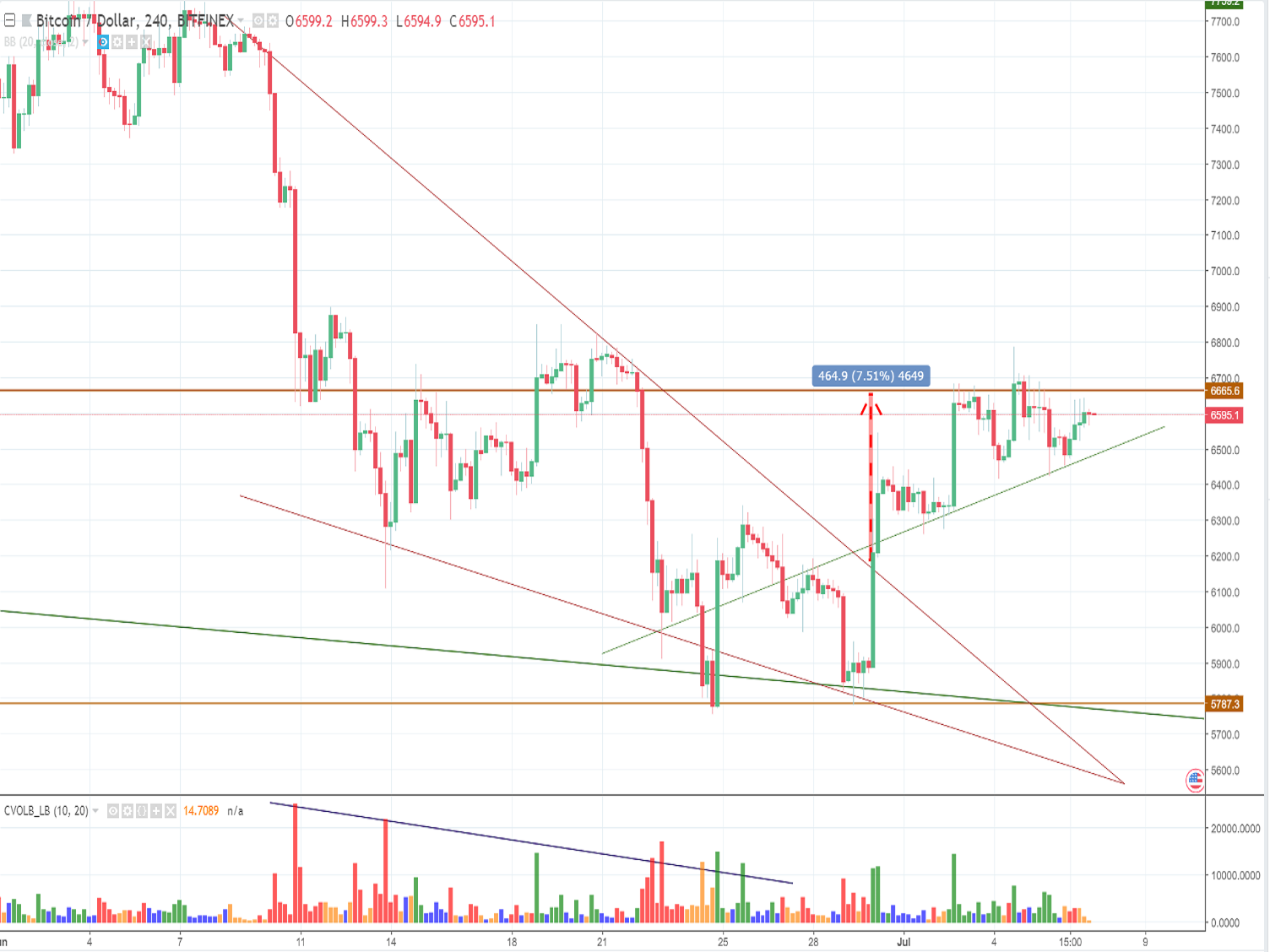 Bitcoin price analysis and forecast (Saturday, July 7th): A slide-down may occur