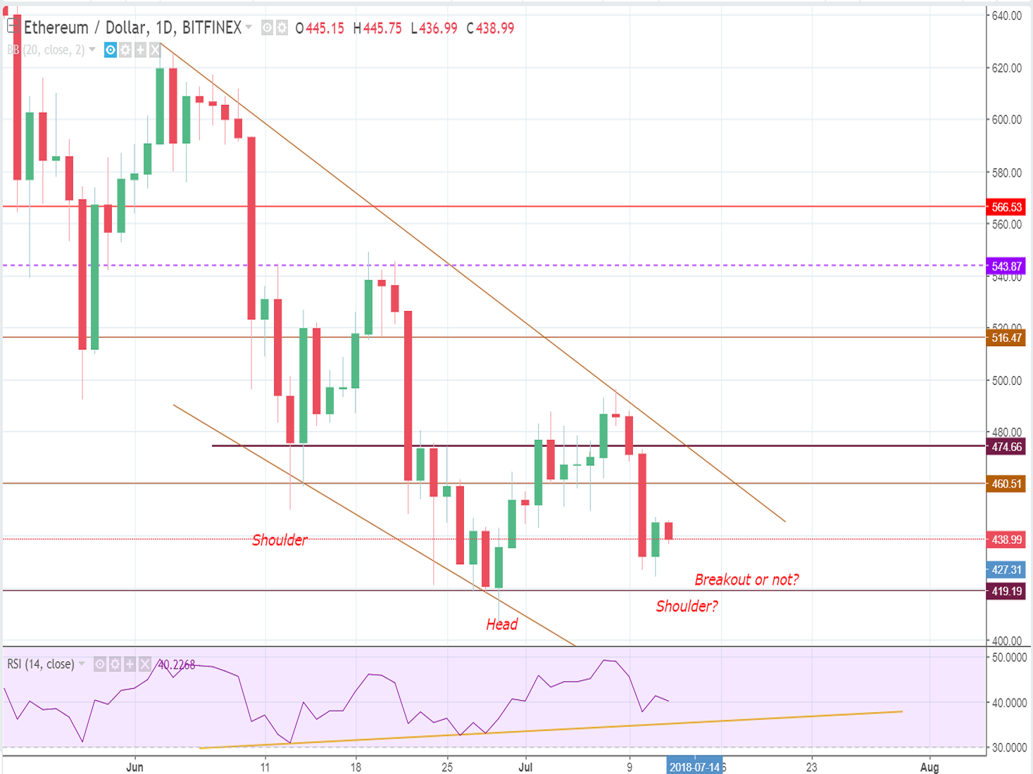 Ethereum price analysis and forecast (Thursday, July 12th): Another short-term slide-down awaiting
