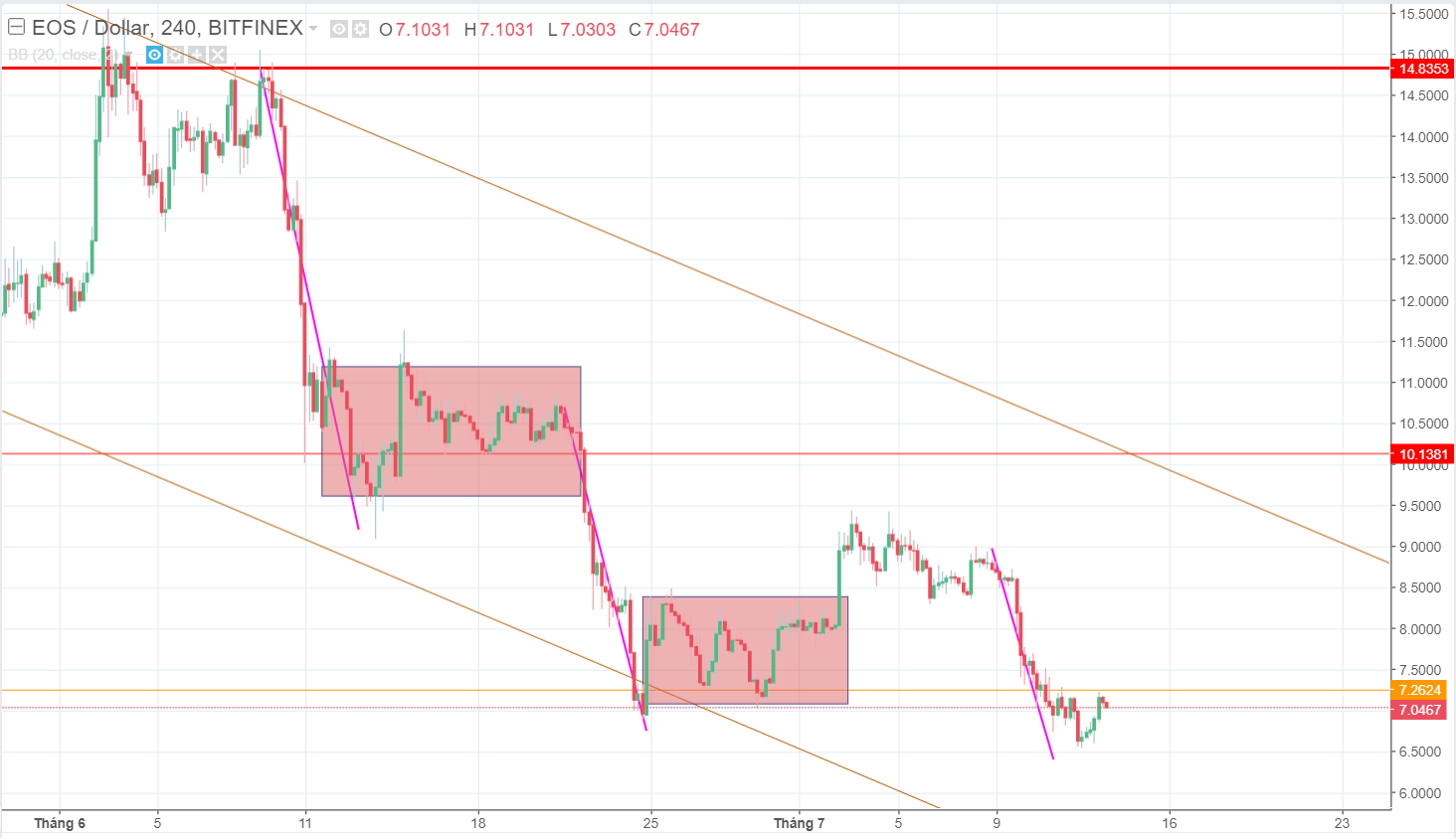 EOS price, EOS price analysis, EOS price forecast, USD, cryptocurrency, major cryptocurrencies, top 10 cryptocurrencies