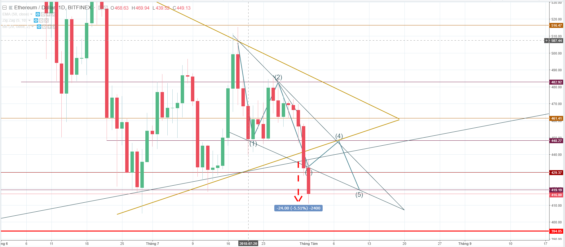 ETH price, Ethereum price, Ethereum price forecast, Ethereum price analysis, USD, ETH price forecast, ETH price analysis, cryptocurrency, major cryptocurrencies, major 10 cryptocurrencies