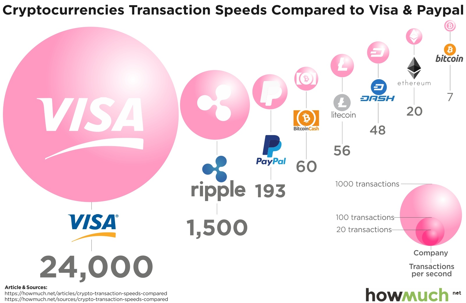 COTI, token, Currency Of The Internet, VISA, IOTA, payment, tangle, DAG, blockchain