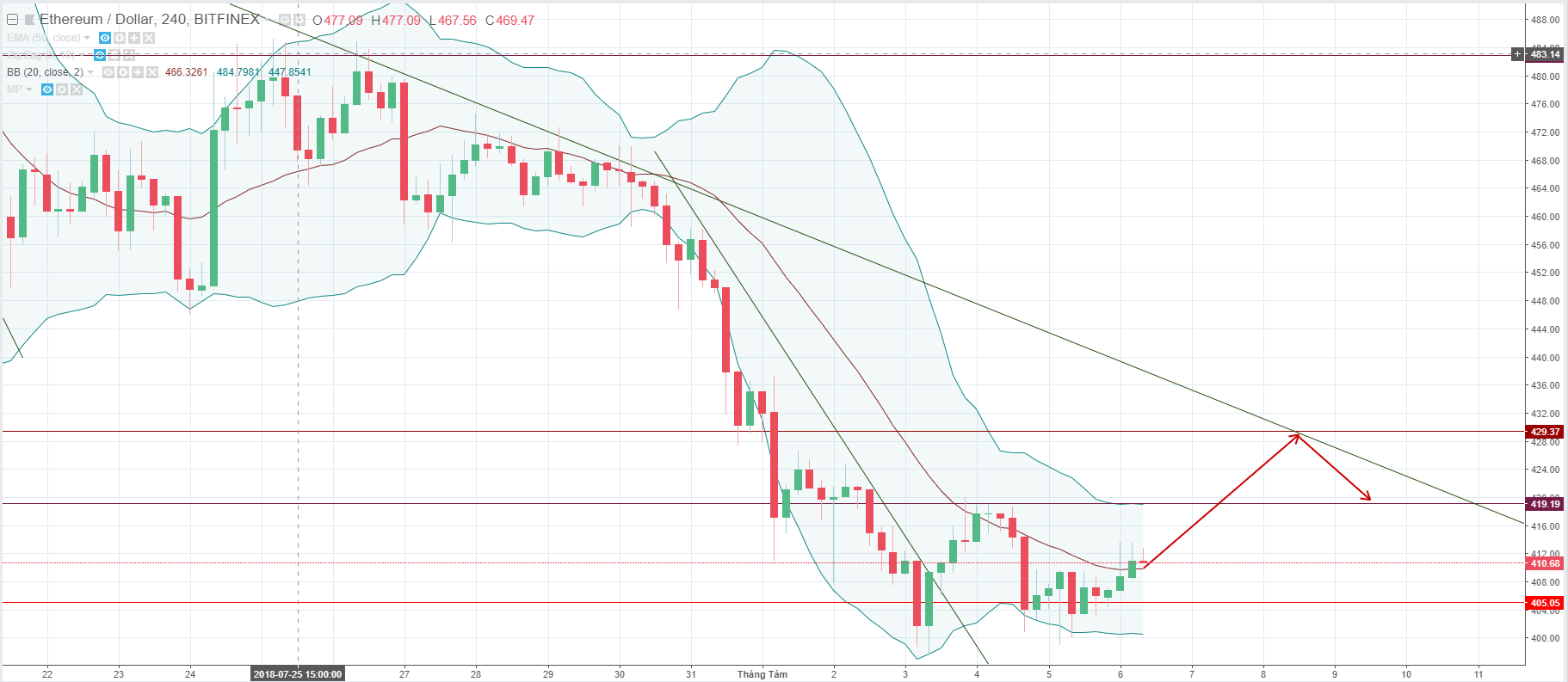 ETH price, USD, cryptocurrency, ETH price analysis, ETH price forecast, Ethereum price forecast, Ethereum price analysis
