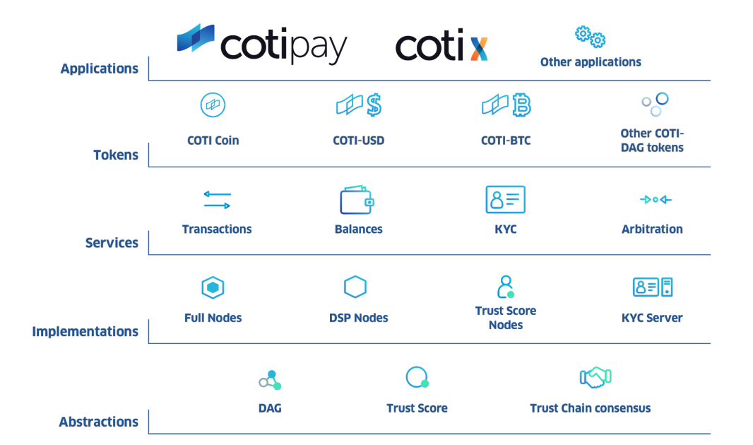 COTI, ico review, payment, e-commerce, tps, blockchain, dag, tangle