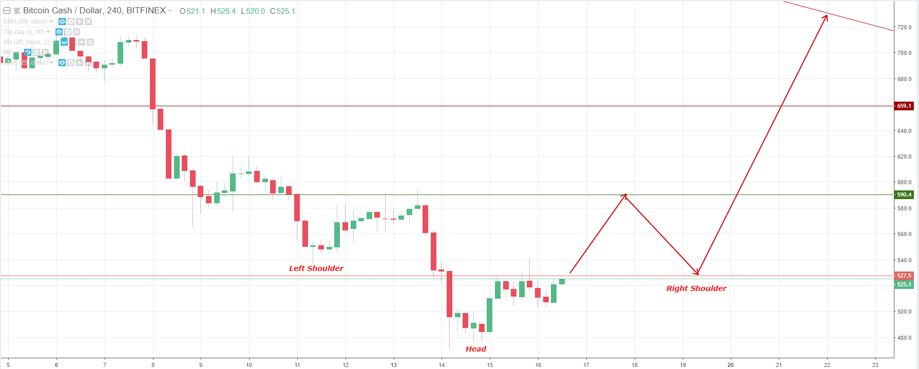 Bitcoin price, Bitcoin Cash price, Bitcoin price analysis, Bitcoin Cash price analysis, Bitcoin price forecast, Bitcoin Cash price analysis, USD, cryptocurrency, major cryptocurrencies, top 10 cryptoc