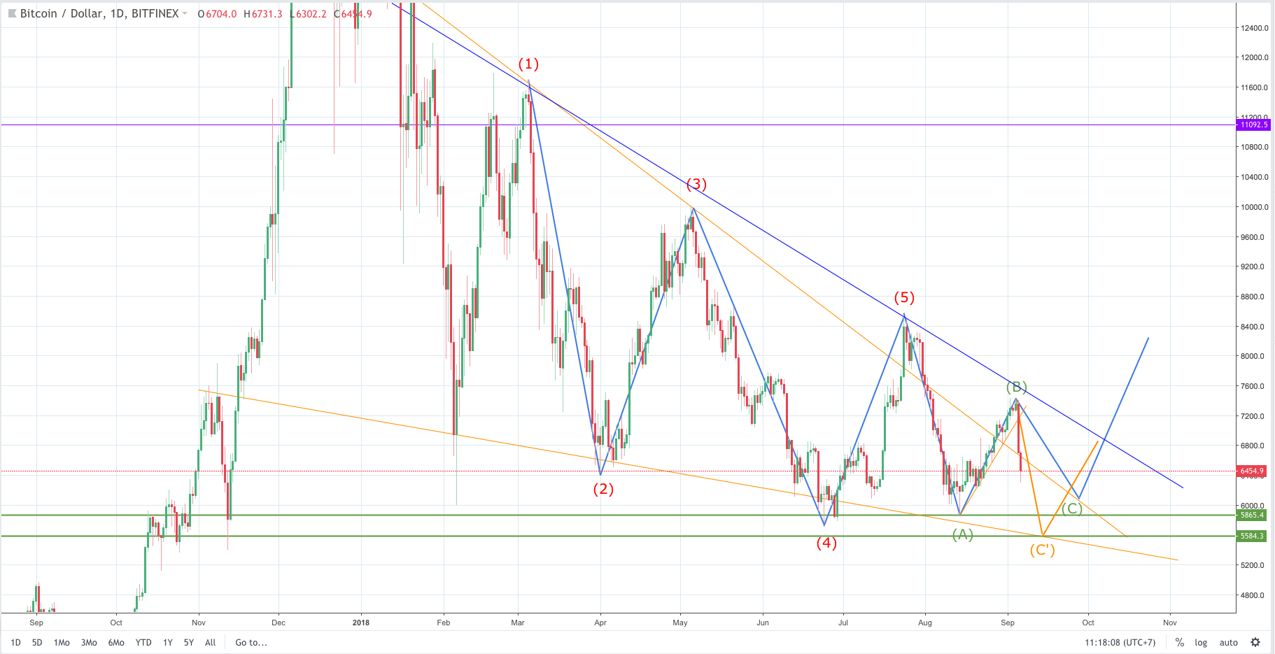 bitcoin analysis and forecast, bitcoin analysis, bitcoin forecast, btcusd