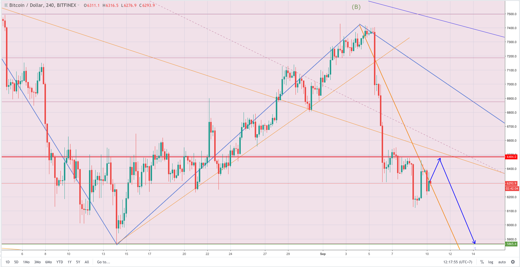 bitcoin analysis and forecast, bitcoin analysis, bitcoin forecast, bitcoin, btcusd, btc