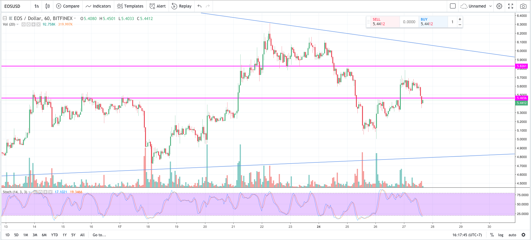 EOS, MACD, Stochastic, uptrend, recovery, cryptocurrency