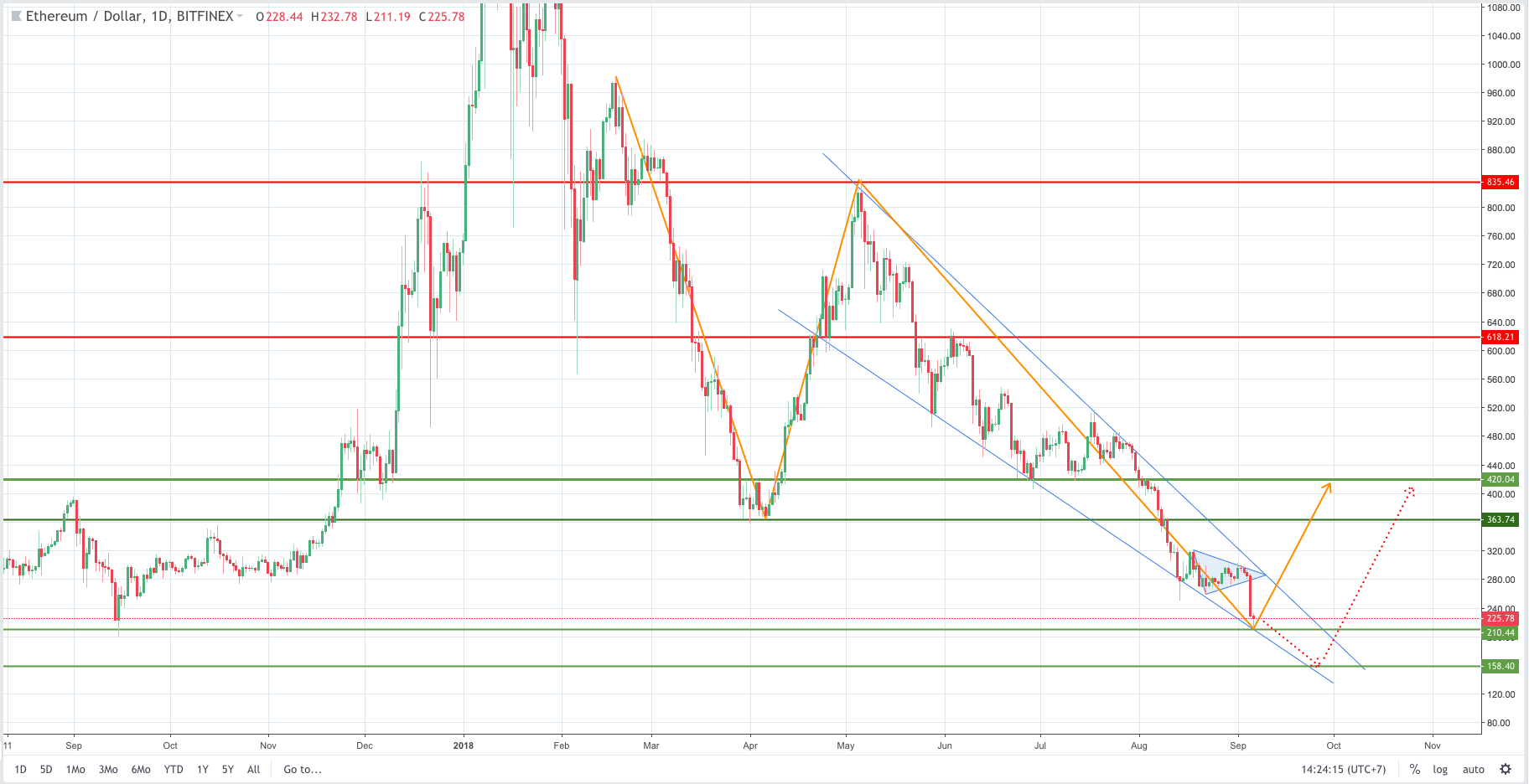 ethereum analysis and forecast,  ethereum analysis, ethereum forecast,  eth,  ethusd, cryptocurrency