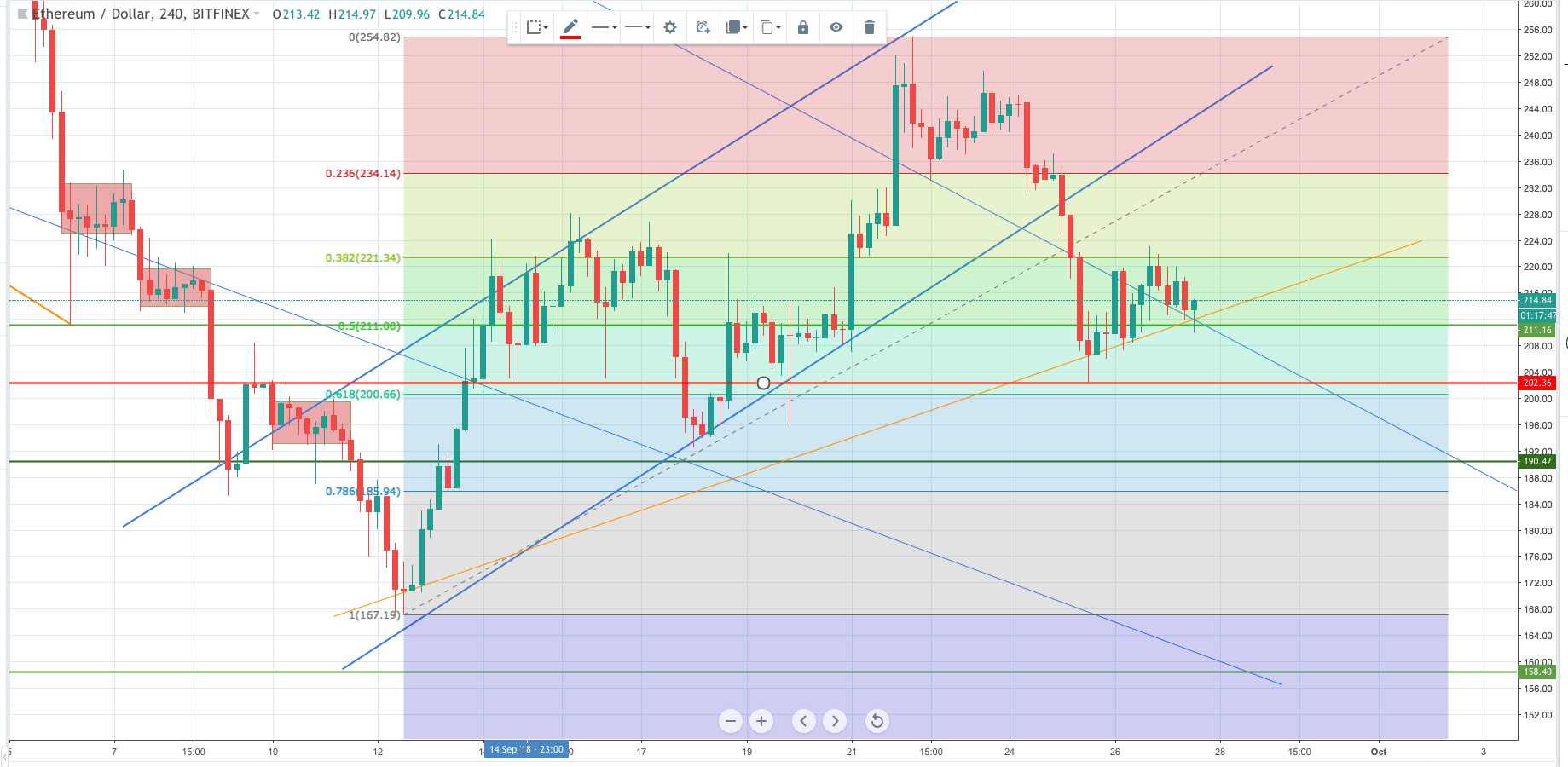 ethereum, ethusd, eth, technical analysis