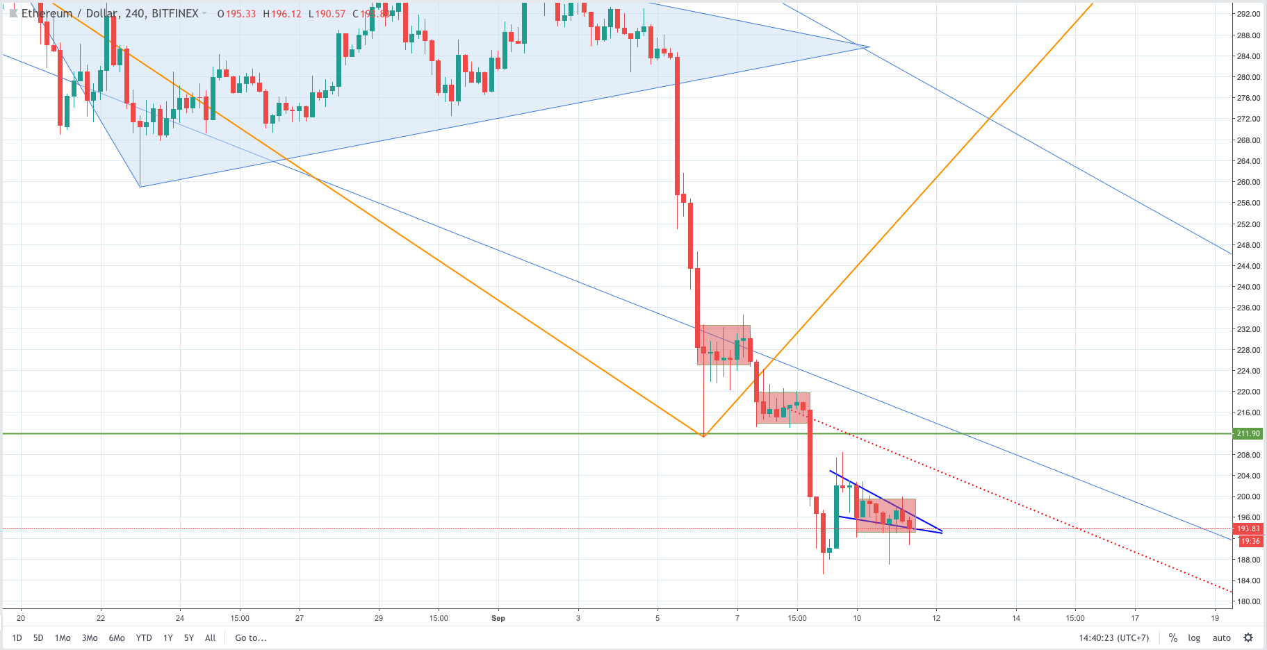 ethereum analysis and forecast, ethereum analysis, ethereum forecast, ethereum, ethusd, eth