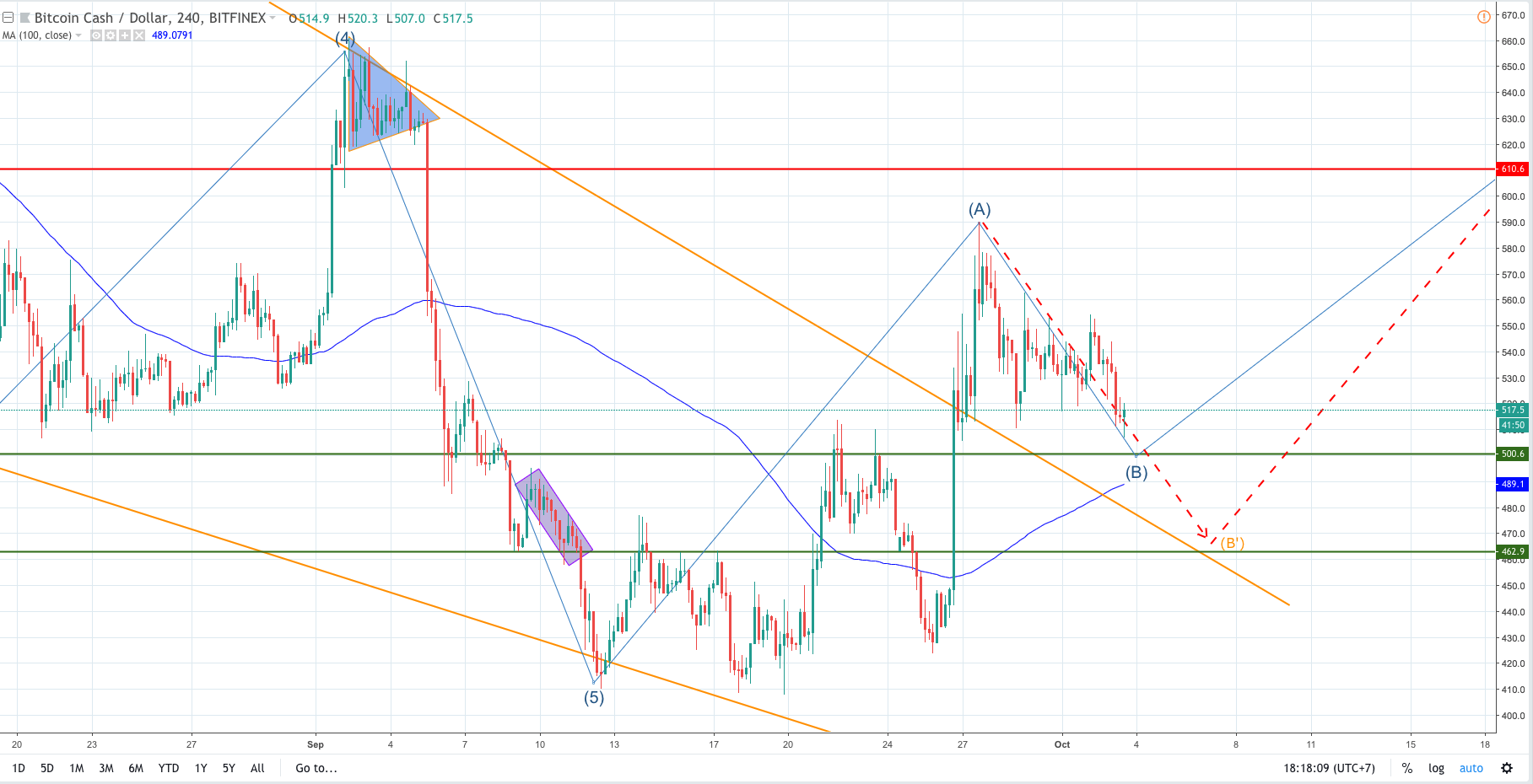 bitcoin cash analysis and forecast, bitcoin cash analysis, bitcoin cash forecast, bitcoin cash, bchusd, bch, bitcoin, bitcon hardfork, bitmain, telescope