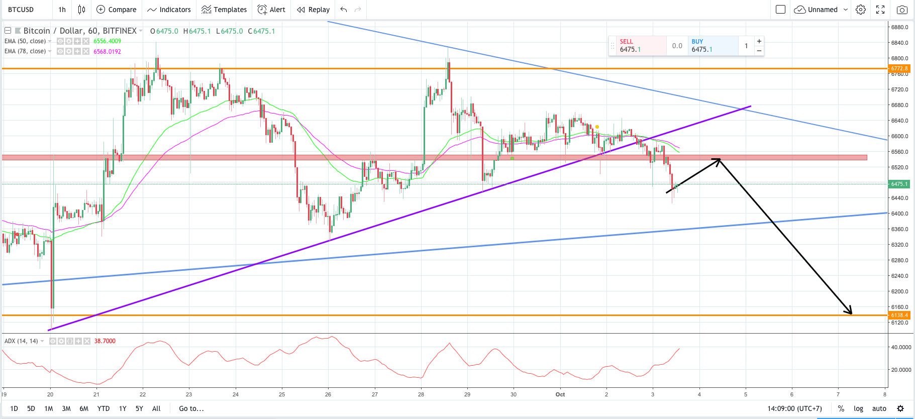 bitcoin, btc, bitcoin price forecast, btc price analysis, bitcoin otc, bloomberg record, otc