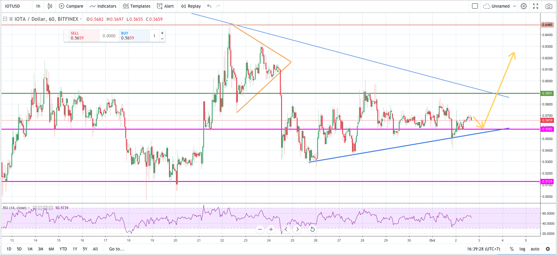 iota, iota price forecast, iota price analysis, iota bollinger bands, tesla, self-driving