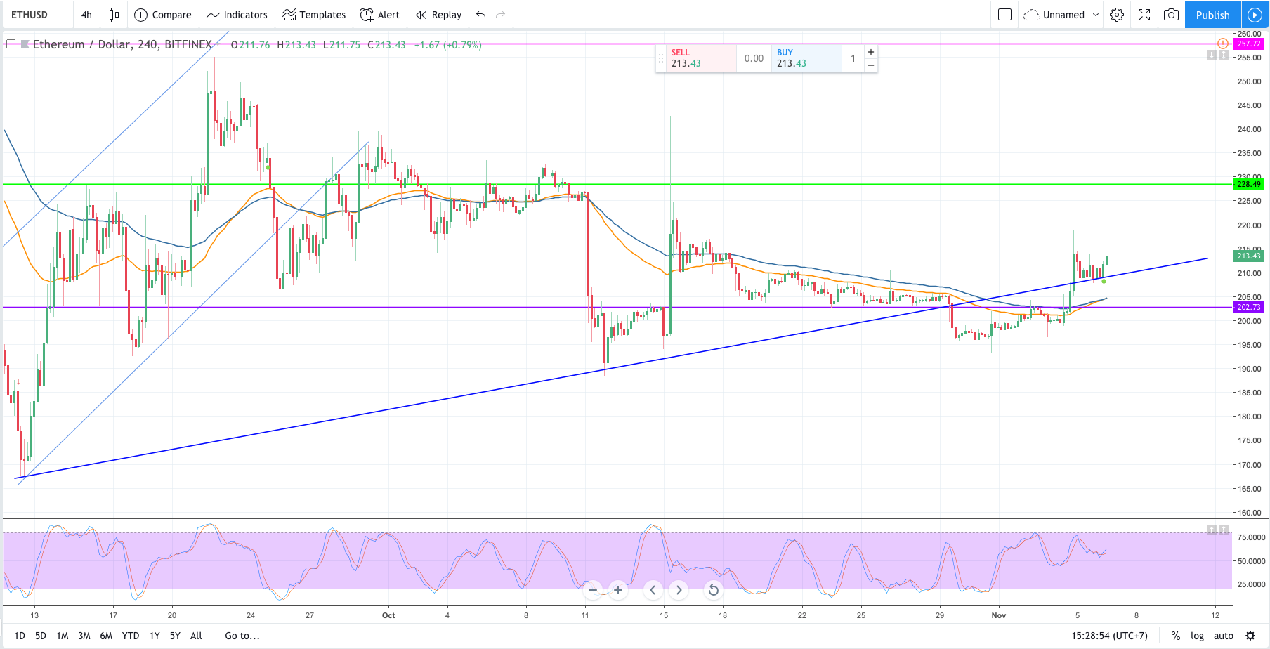 ethusd price forecast, ethereum forcast, eth price analysis, fibonacci retracement